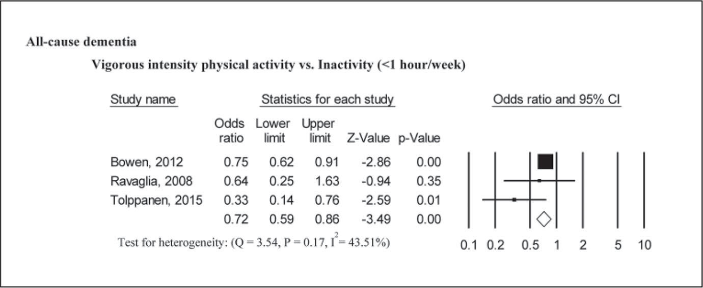 Physical activity intensity and all-cause dementia risk.