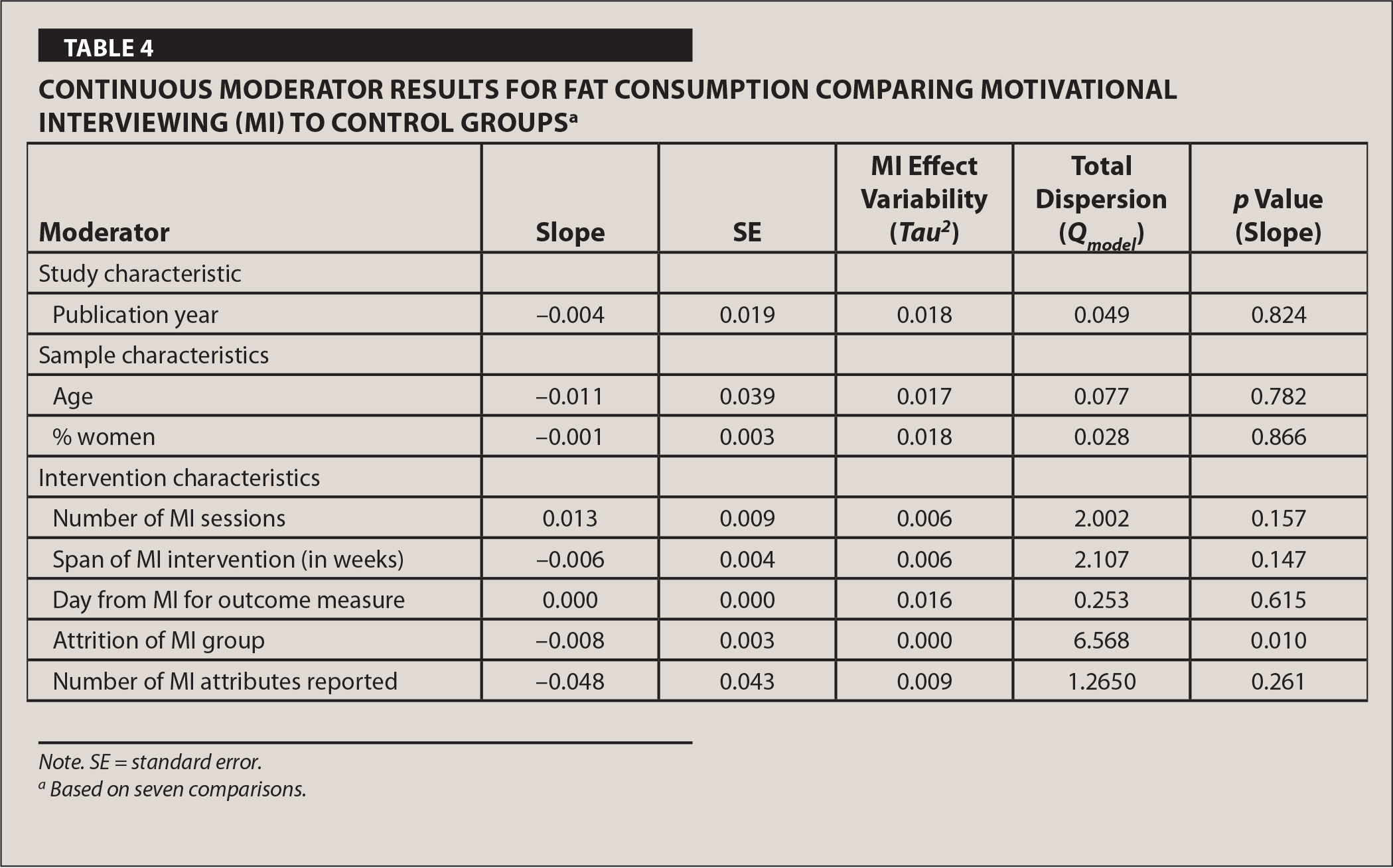 Continuous Moderator Results for Fat Consumption Comparing Motivational Interviewing (MI) to Control Groupsa