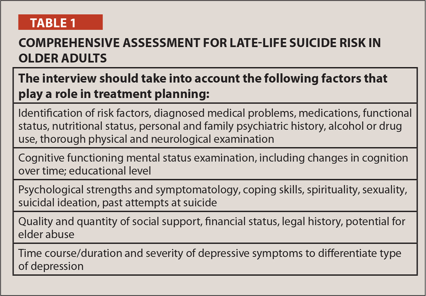 Comprehensive Assessment for Late-Life Suicide Risk in Older Adults