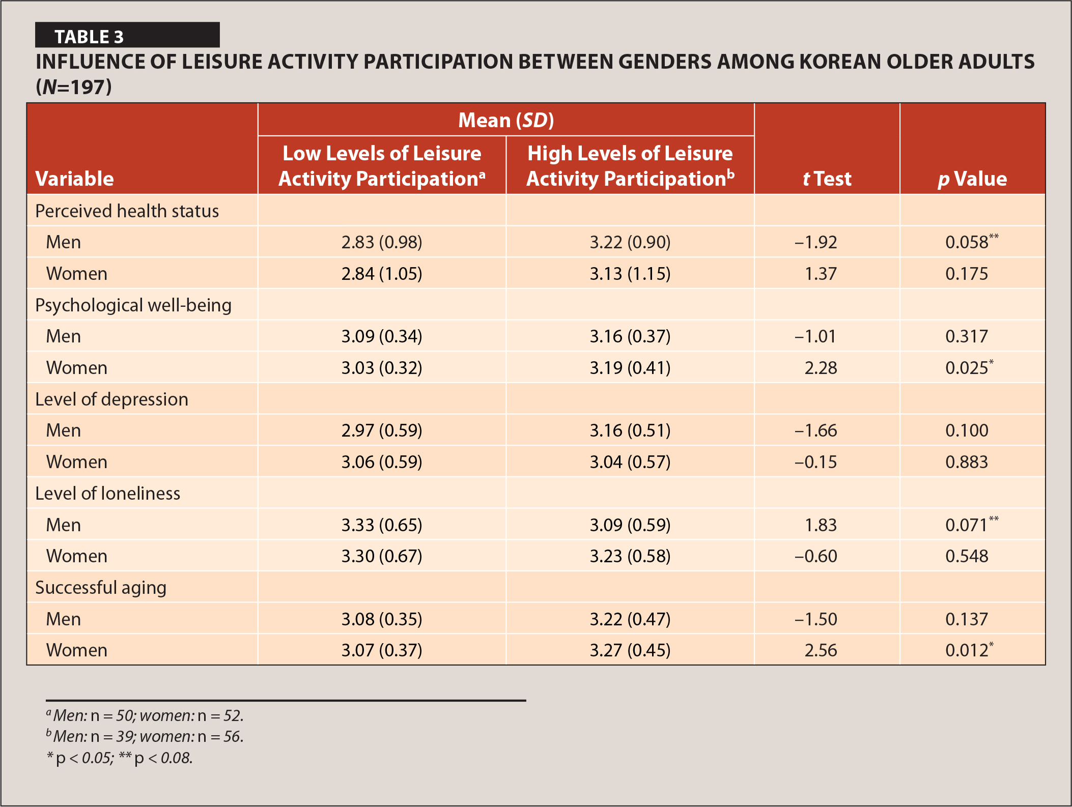 Influence of Leisure Activity Participation between Genders among Korean Older Adults (N=197)
