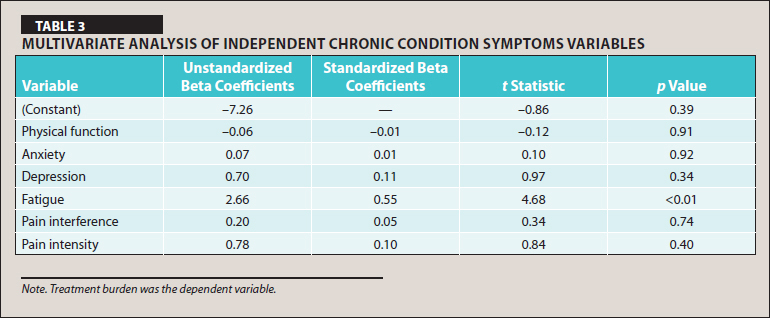 Multivariate Analysis of Independent Chronic Condition Symptoms Variables
