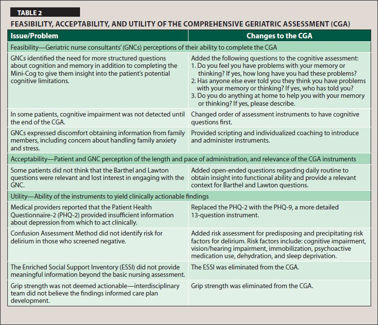Feasibility, Acceptability, and Utility of the Comprehensive Geriatric Assessment (CGA)