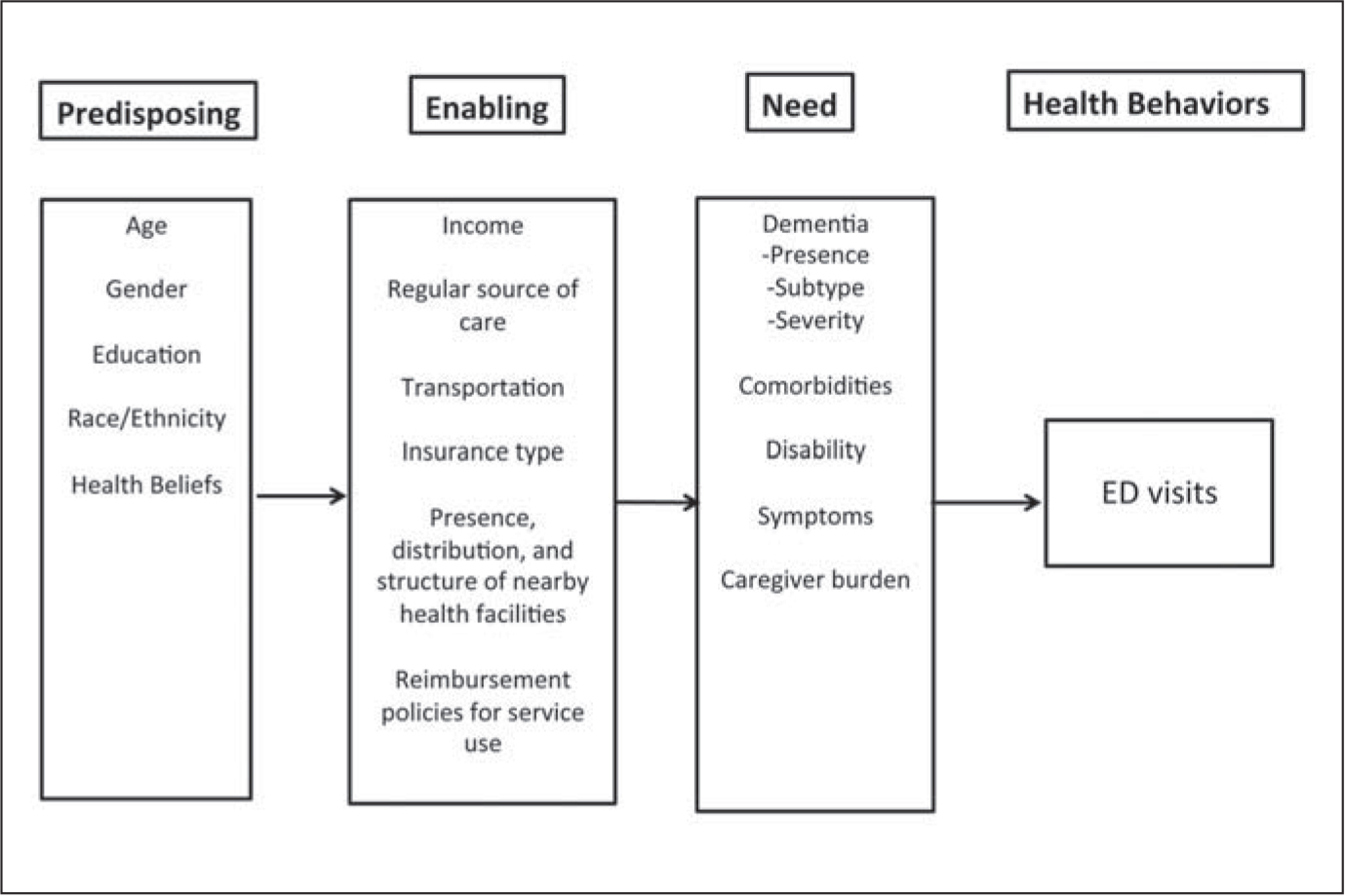 The Andersen Behavioral Model of Health Care Use adapted to emergency department (ED) use by community-dwelling individuals with dementia.