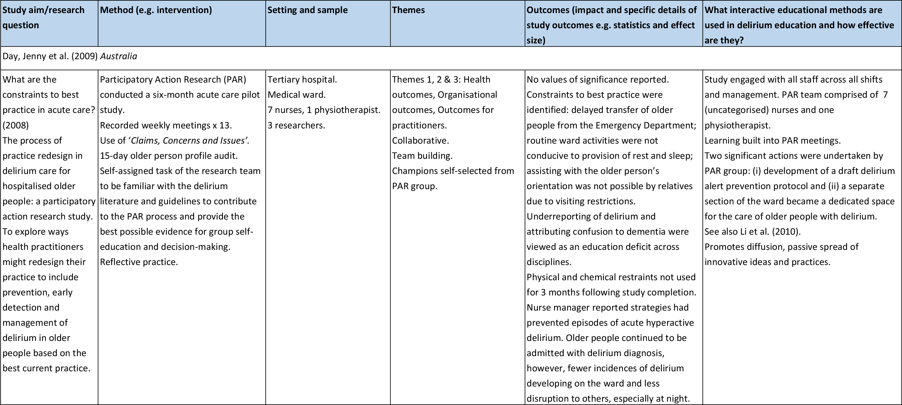 Summary of Literature Review Findings