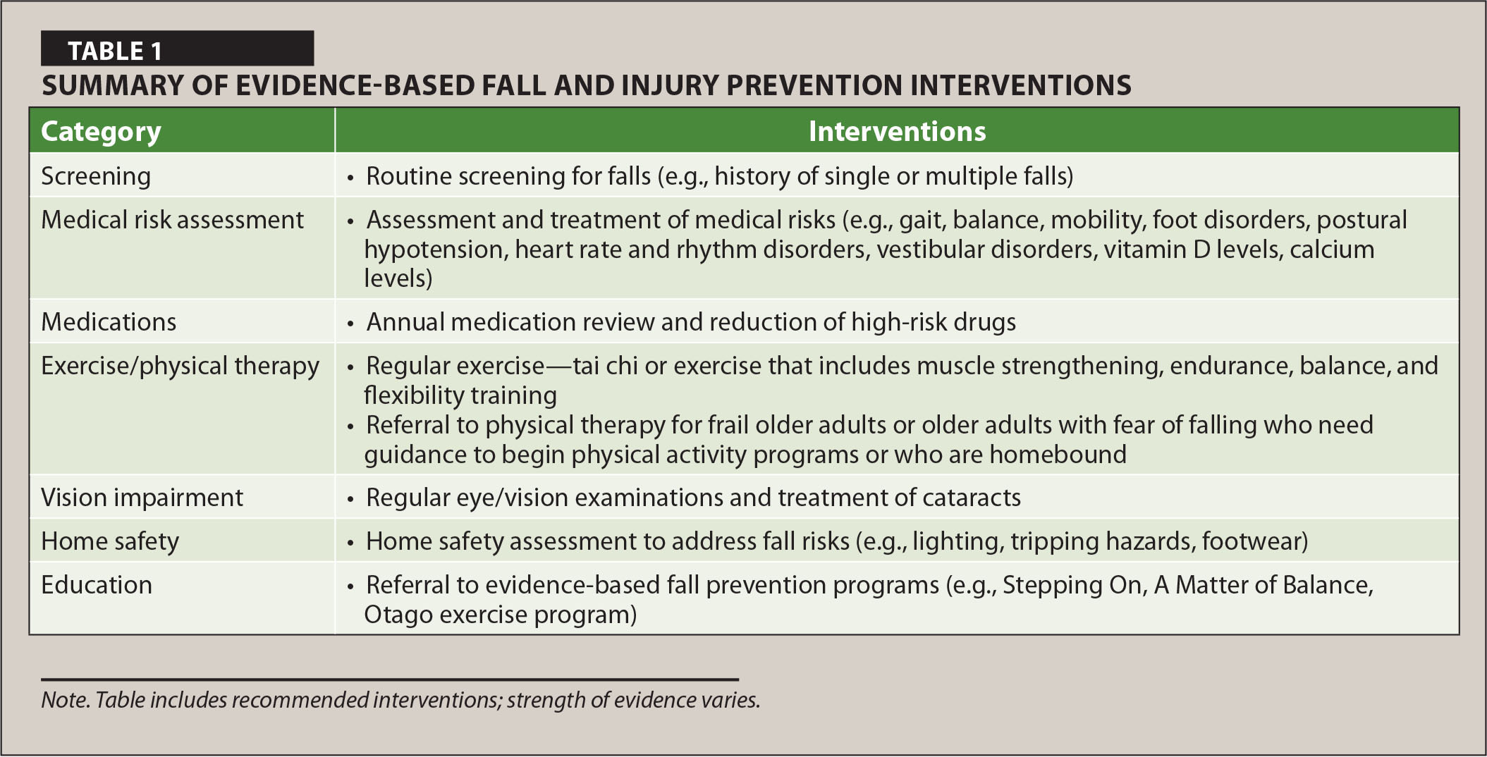 Summary of Evidence-Based Fall and Injury Prevention Interventions