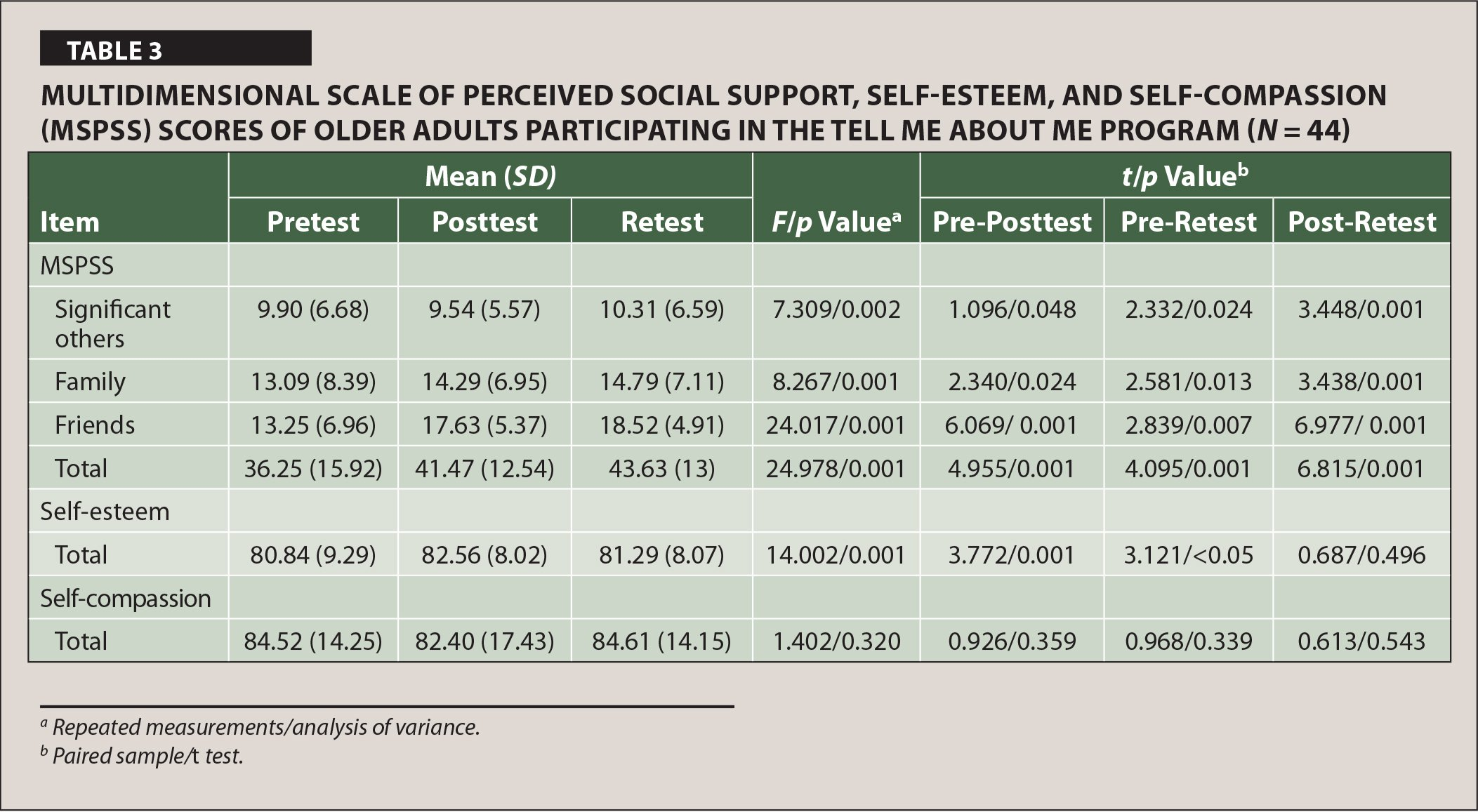 Multidimensional Scale of Perceived Social Support, Self-Esteem, and Self-Compassion (MSPSS) Scores of Older Adults Participating in the Tell Me About Me Program (N = 44)