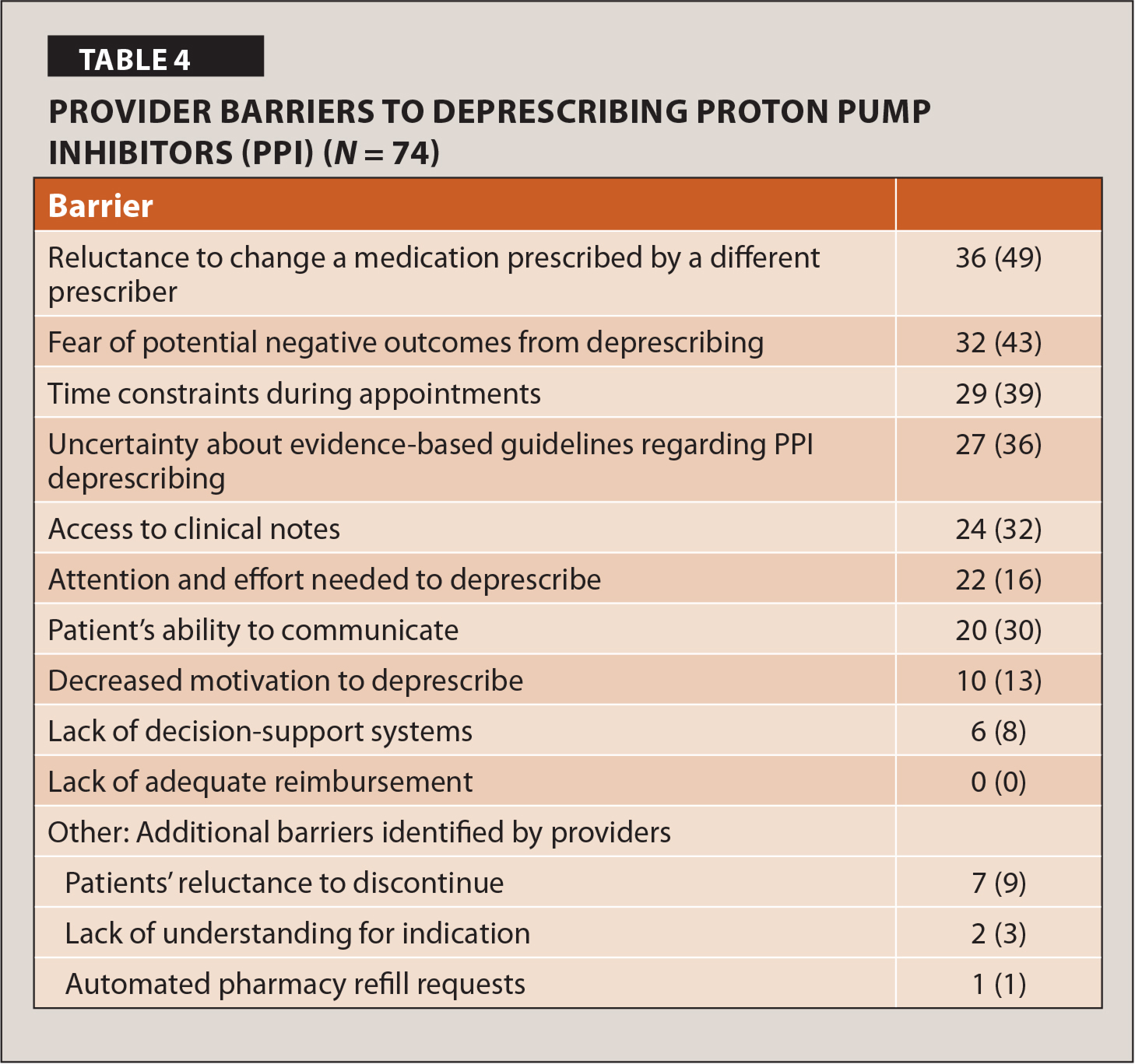 Provider Barriers to Deprescribing Proton Pump Inhibitors (PPI) (N = 74)