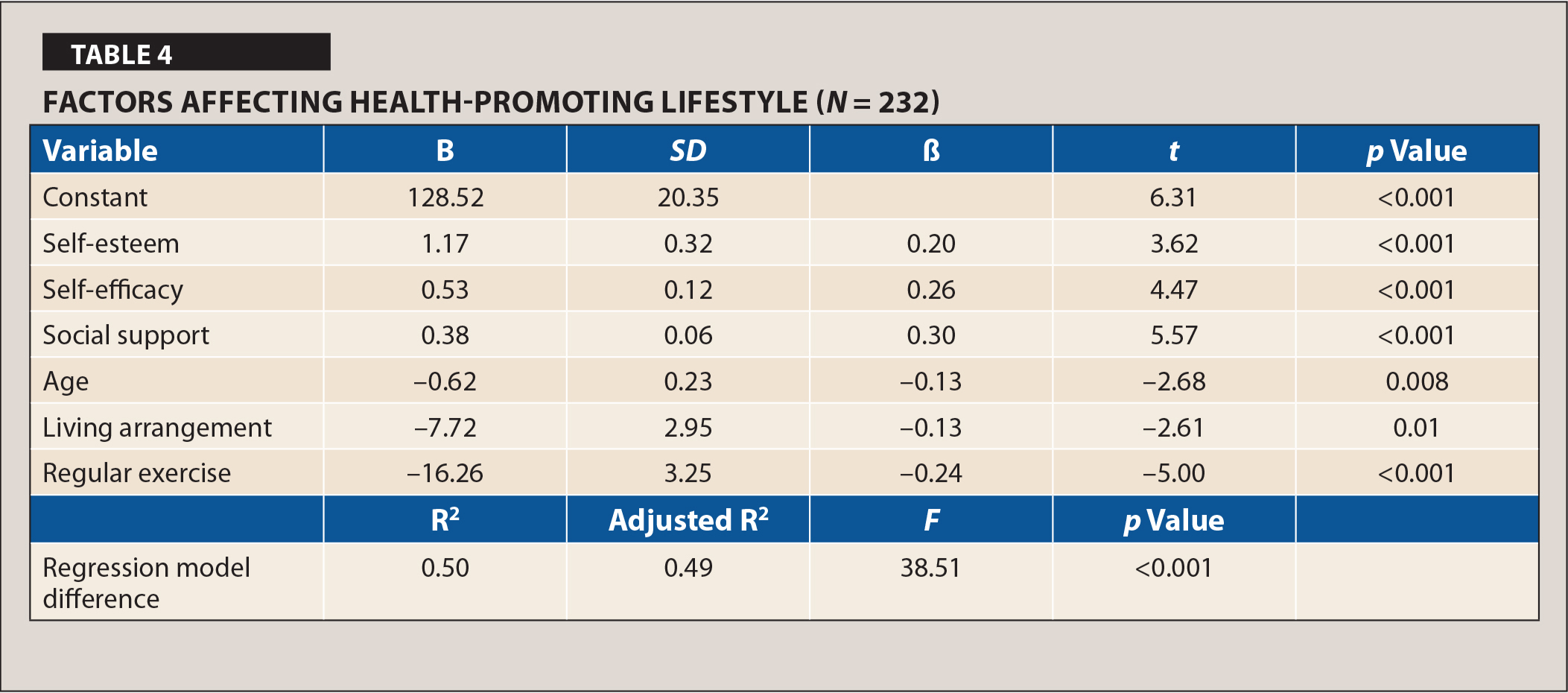 Factors Affecting Health-Promoting Lifestyle (N = 232)