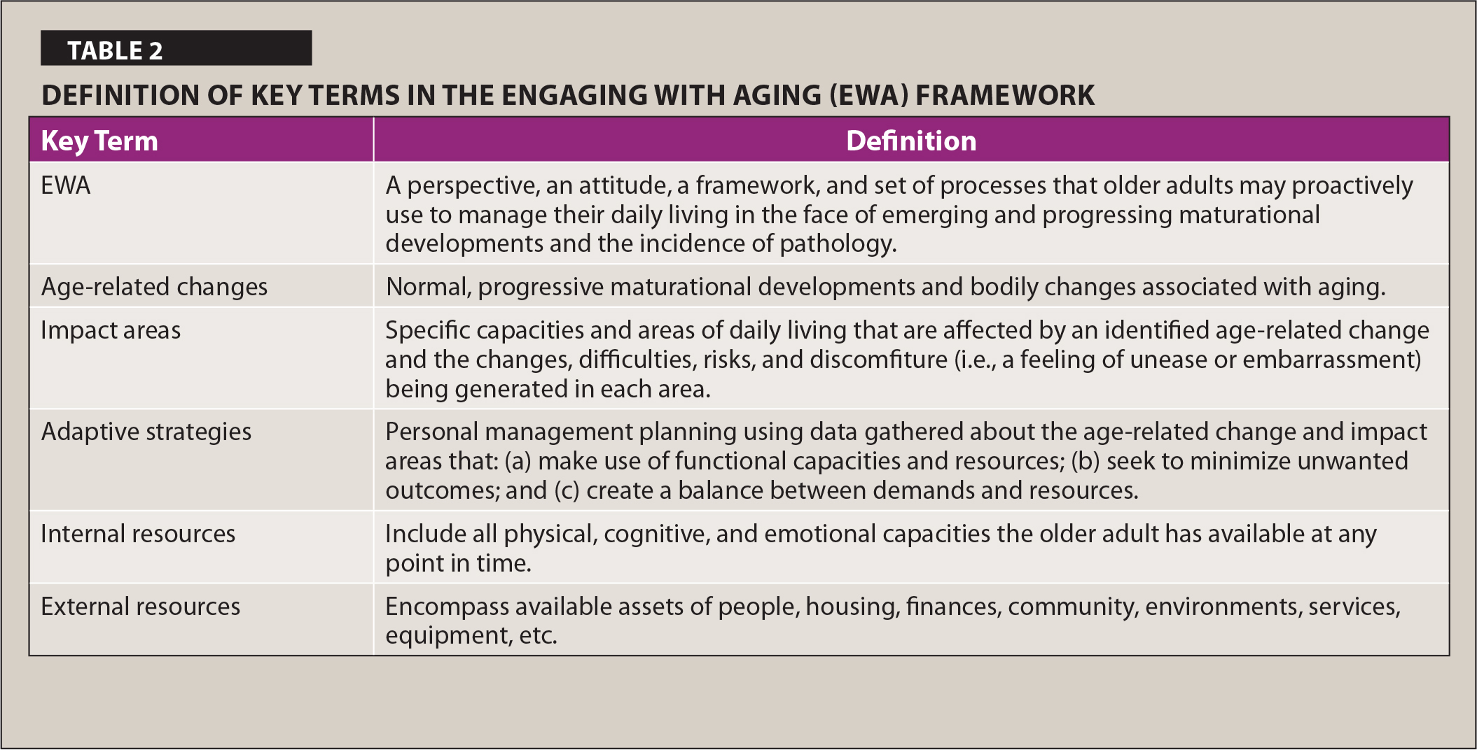 Definition of Key Terms in the Engaging with Aging (EWA) Framework