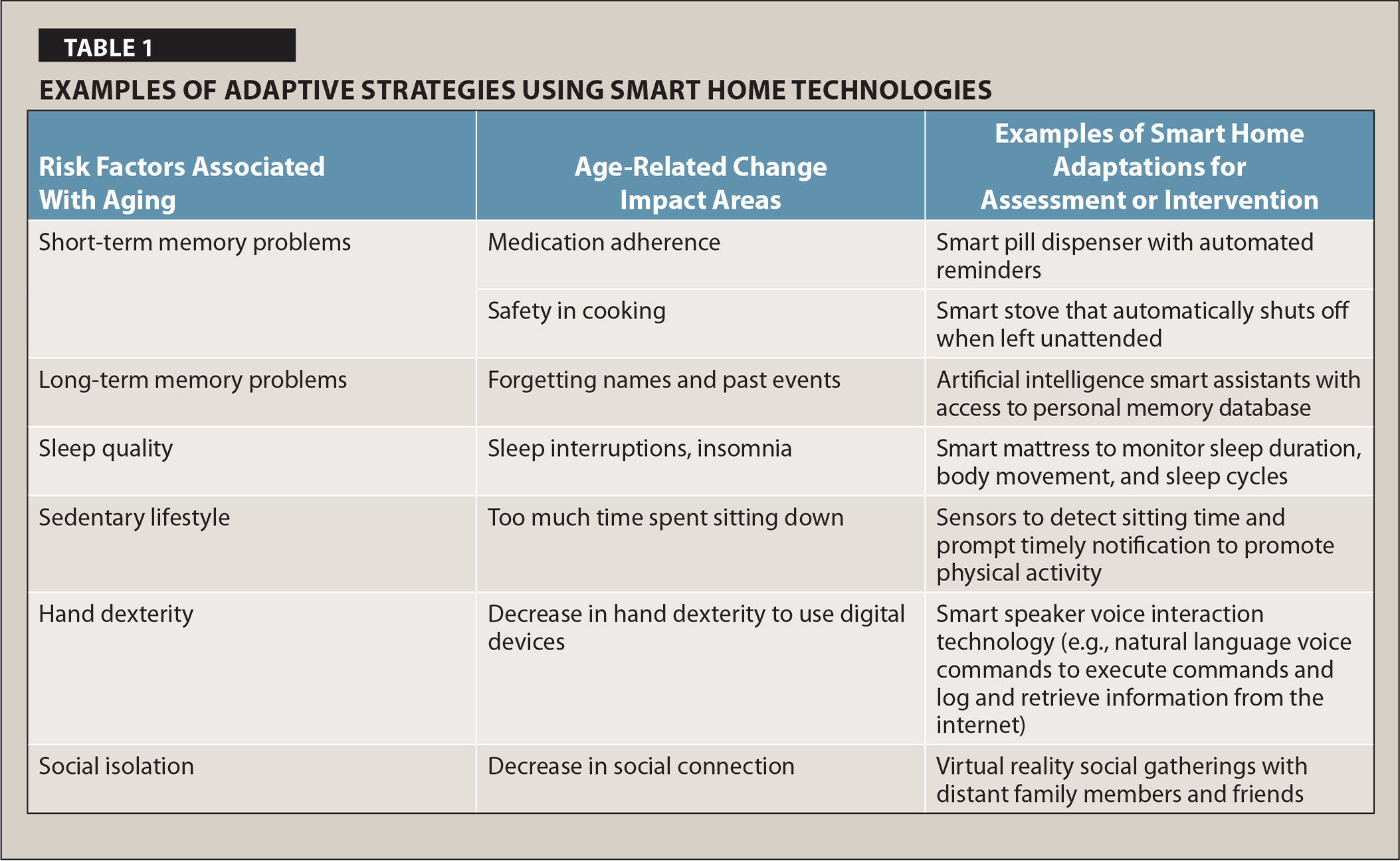 Examples of Adaptive Strategies Using Smart Home Technologies