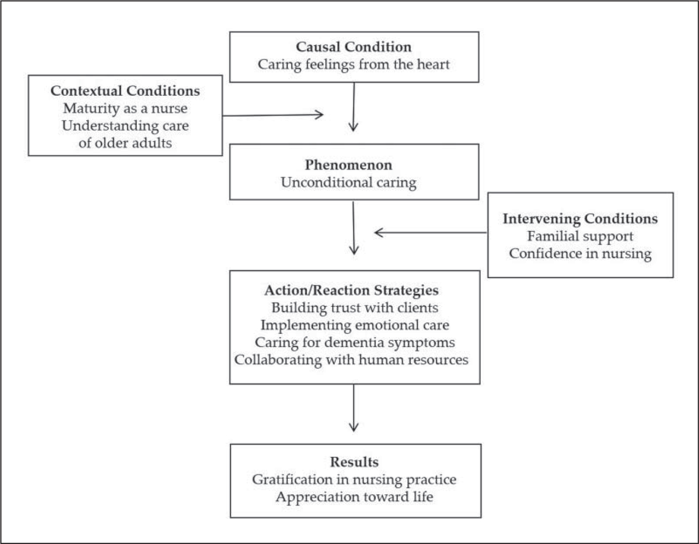 Paradigm model of nurses' positive experiences in caring for older adults with dementia.
