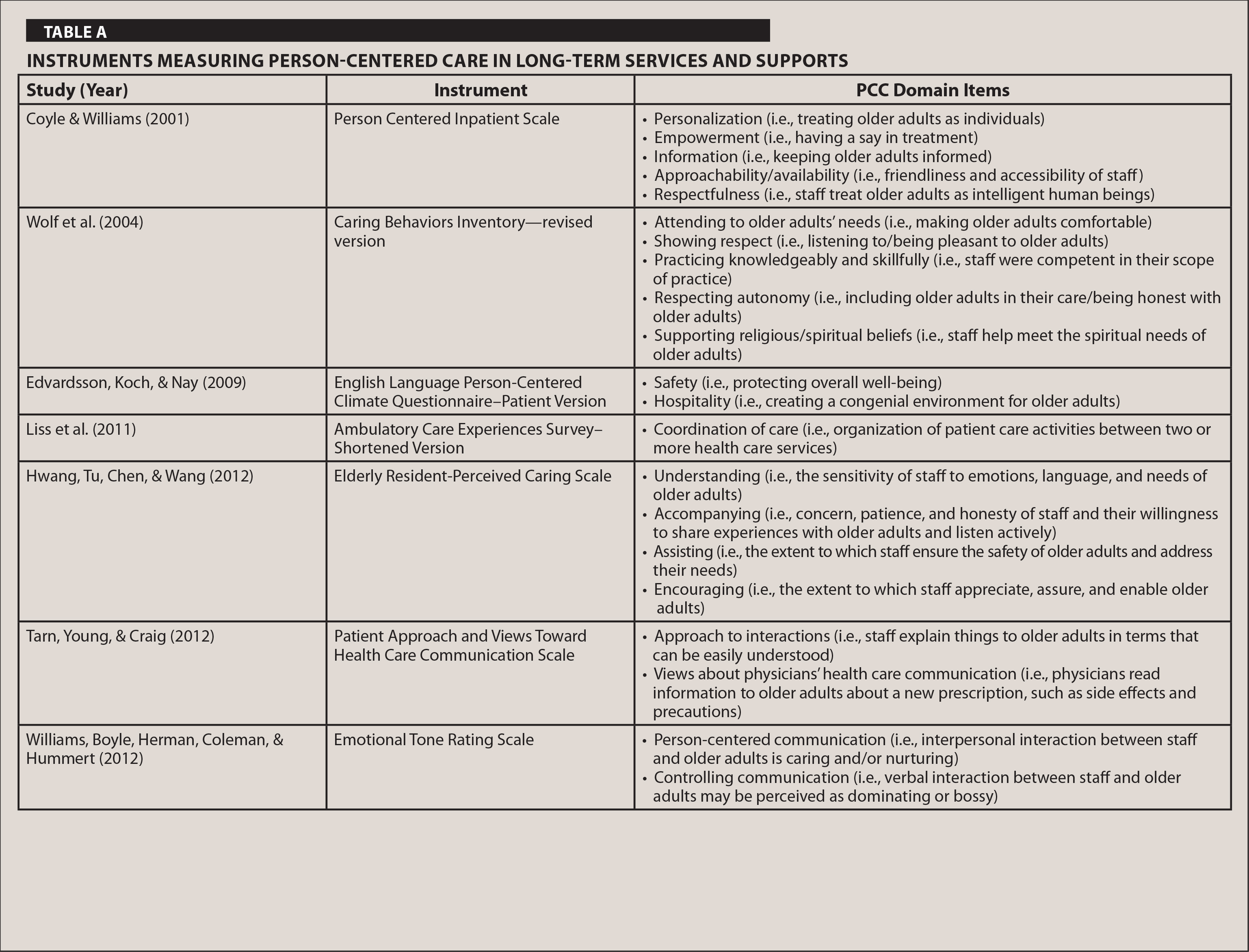Instruments Measuring Person-Centered Care in Long-Term Services and Supports