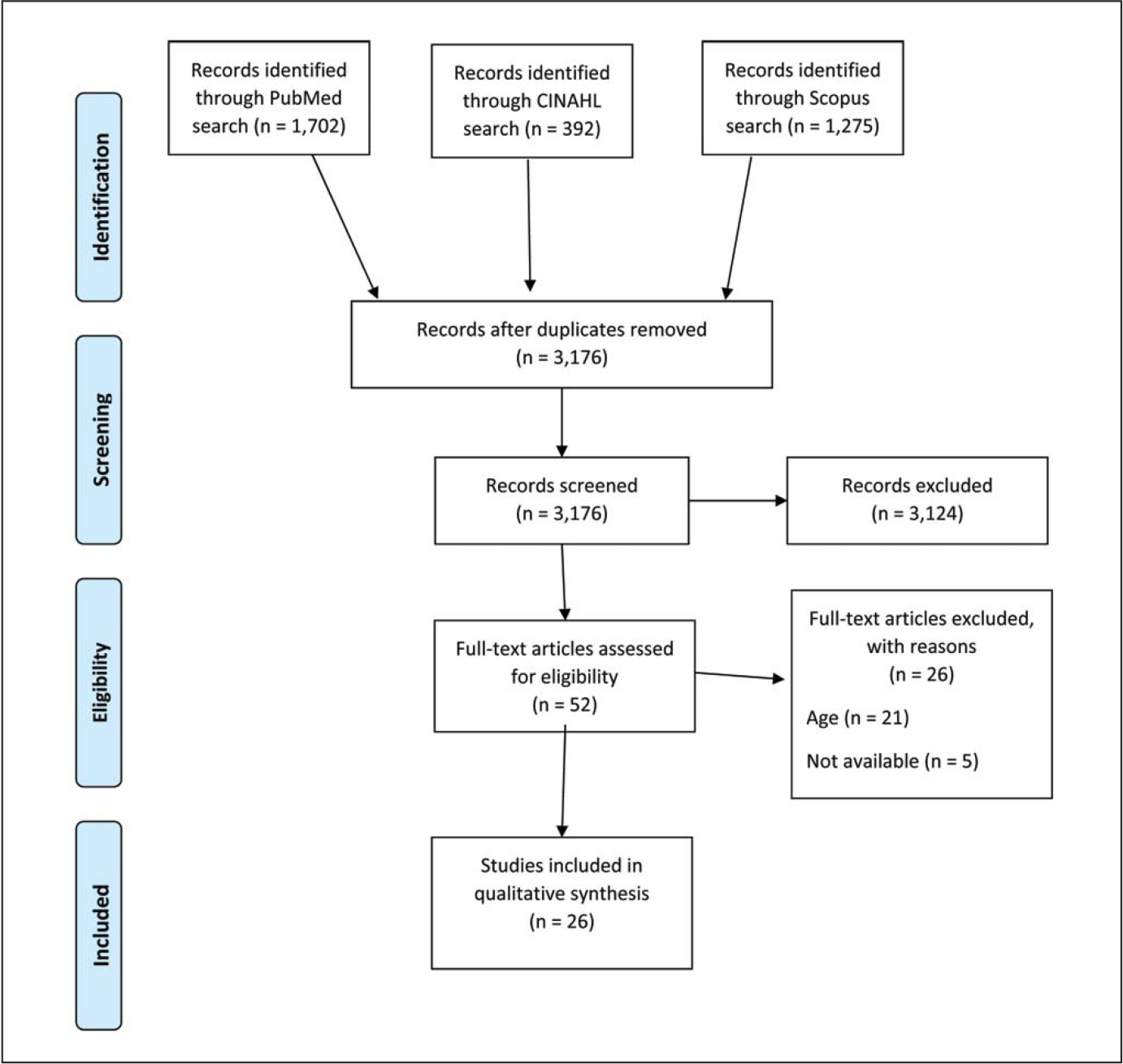 Process for selecting hypercholesterolemia studies using PRISMA guidelines (Moher, Liberati, Tetzlaff, & Altman, 2009).