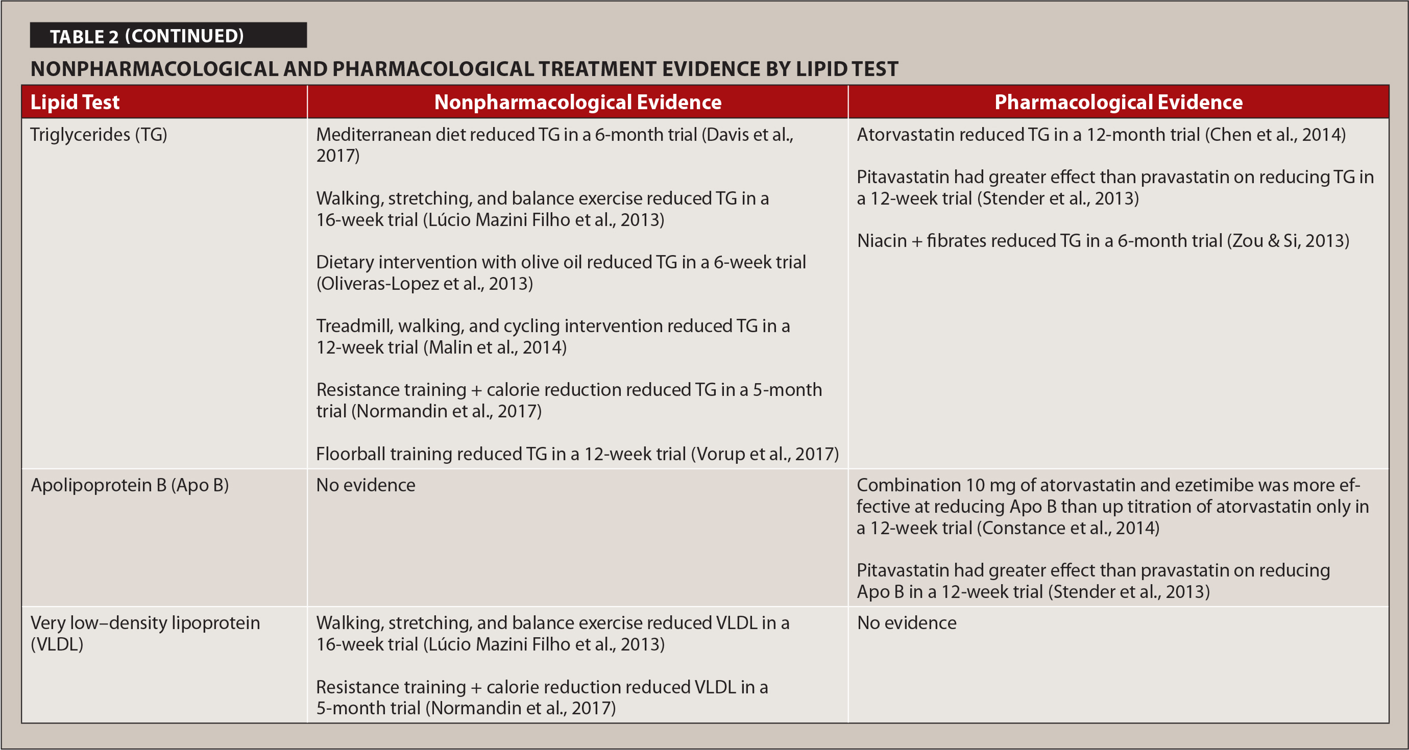 Nonpharmacological and Pharmacological Treatment Evidence by Lipid Test