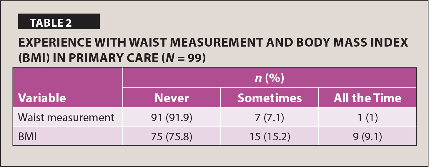 Experience with Waist Measurement and Body Mass Index (BMI) in Primary Care (N = 99)