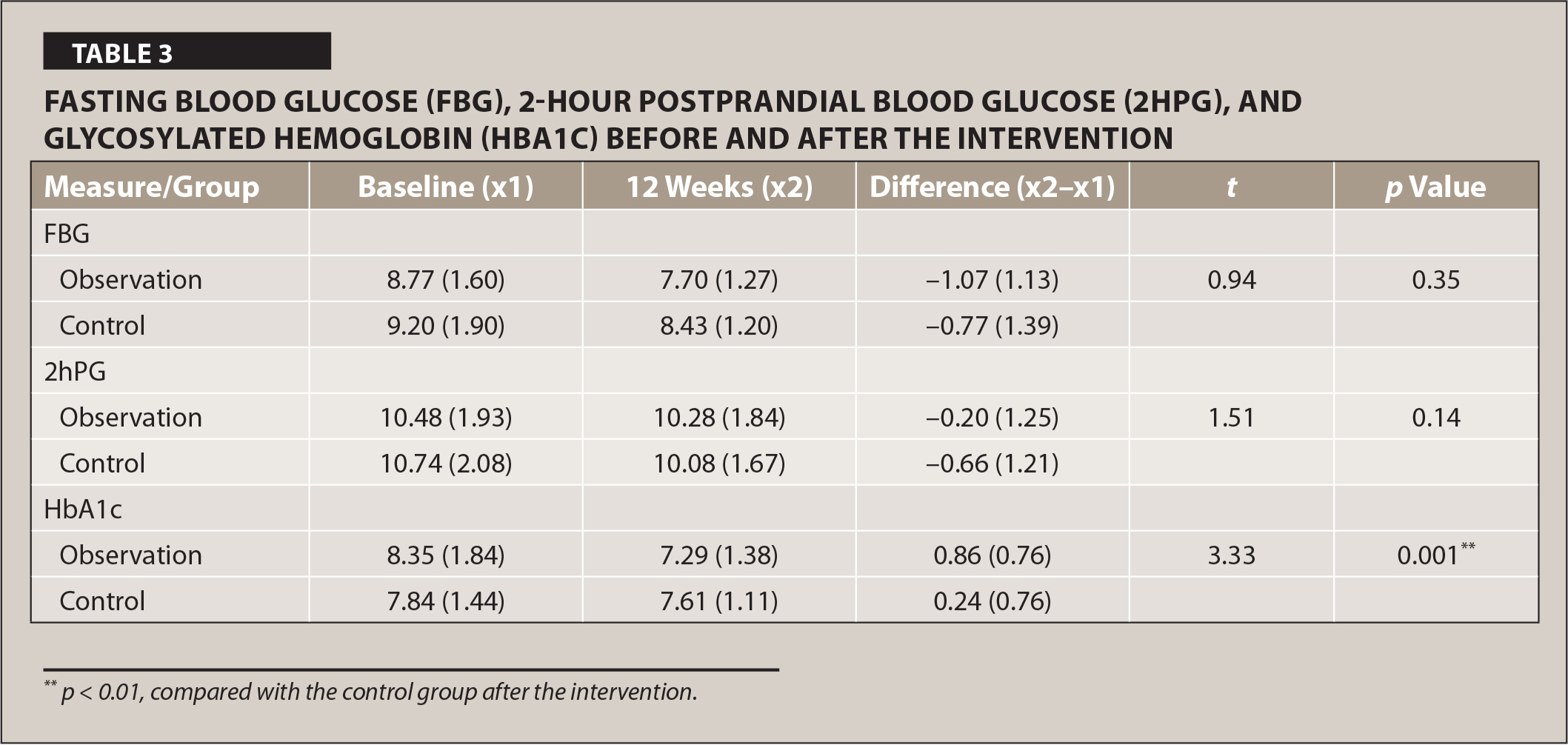 Fasting Blood Glucose (FBG), 2-Hour Postprandial Blood Glucose (2HPG), and Glycosylated Hemoglobin (HBA1C) Before and After the Intervention