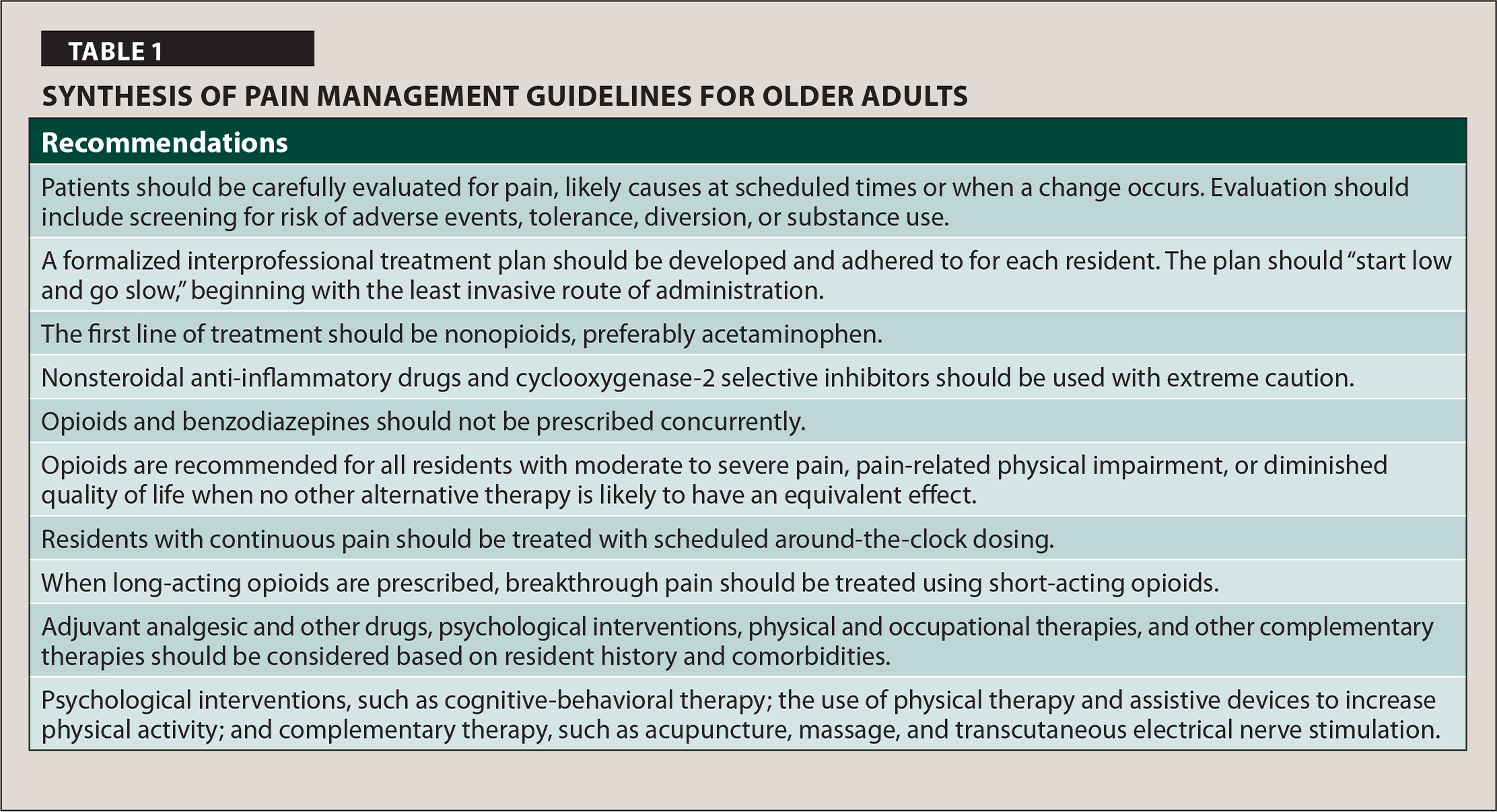 Synthesis of Pain Management Guidelines for Older Adults