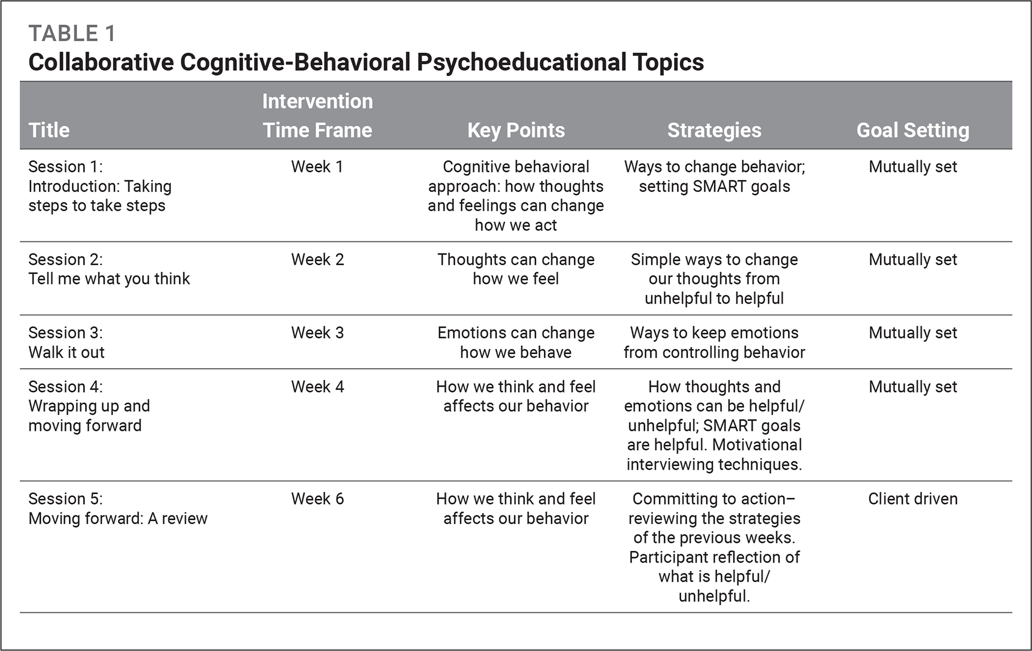 Collaborative Cognitive-Behavioral Psychoeducational Topics