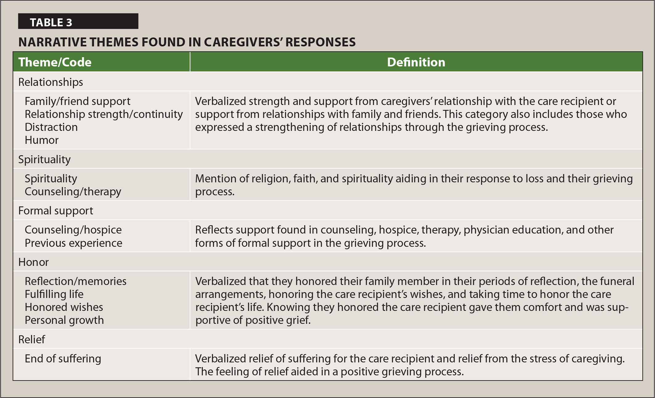 Narrative Themes Found in Caregivers' Responses