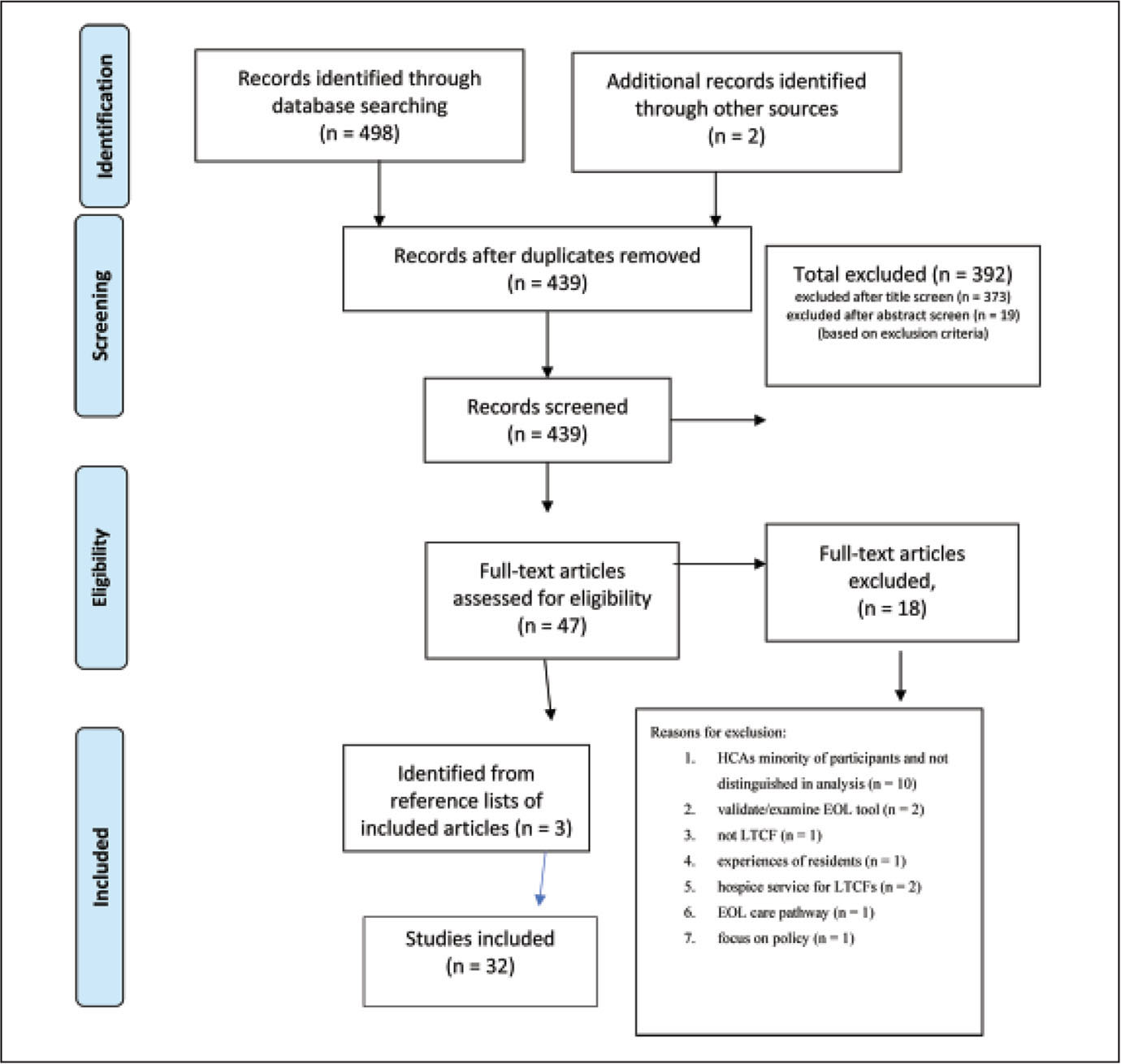 Process for selecting studies using PRISMA guidelines (Moher, Liberati, Tetzlaff, & Altman, 2009).Note. HCA = health care assistant; EOL = end of life; LTCF = long-term care facility.