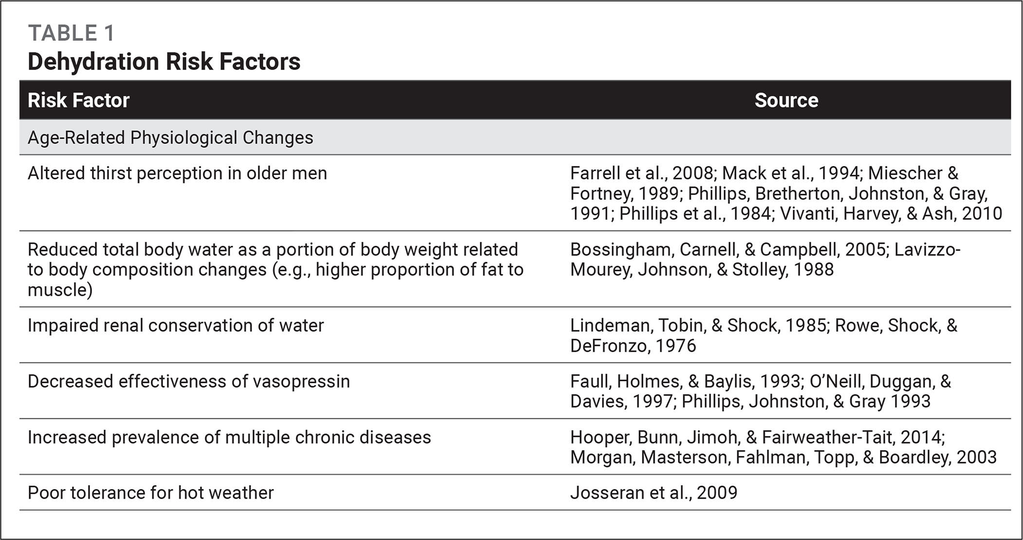 Dehydration Risk Factors