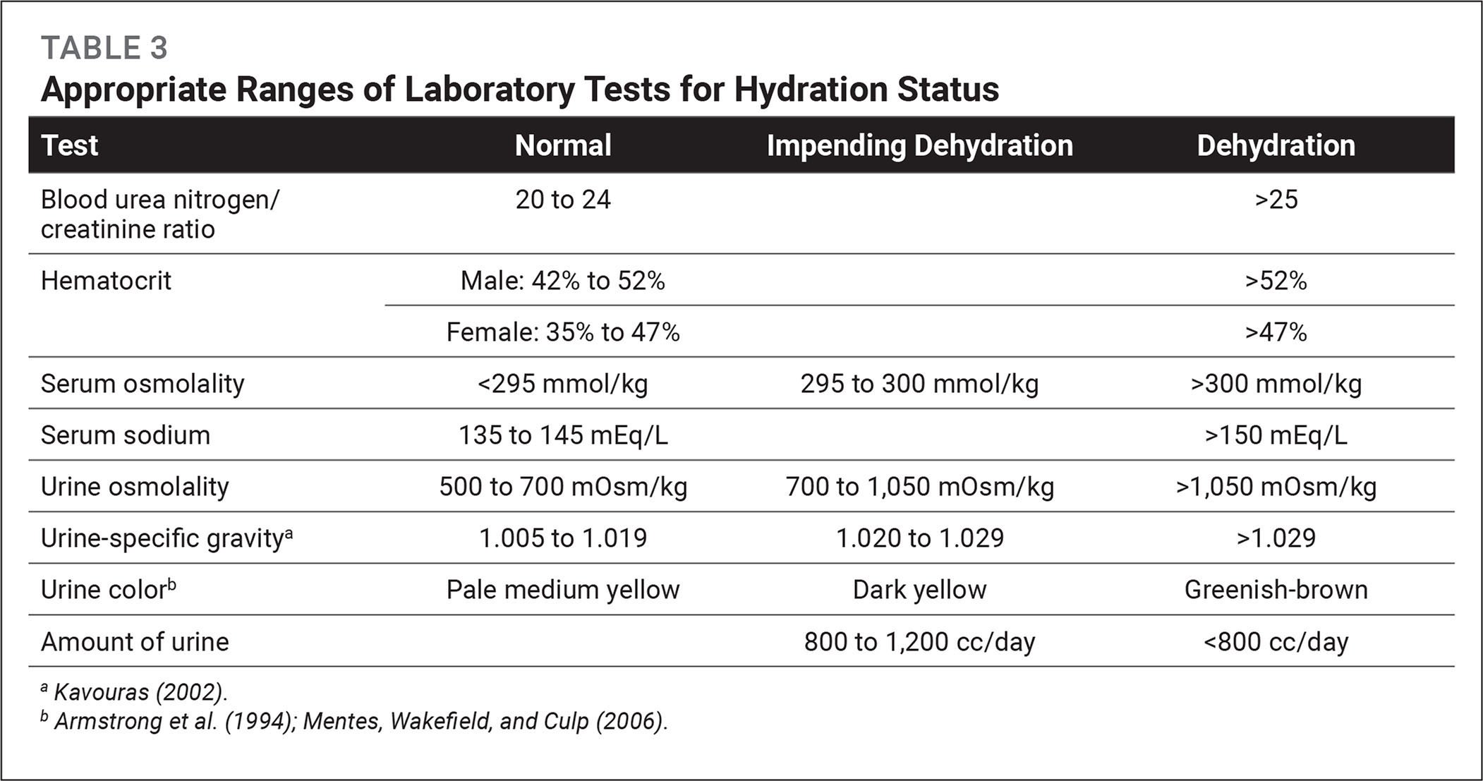 Appropriate Ranges of Laboratory Tests for Hydration Status