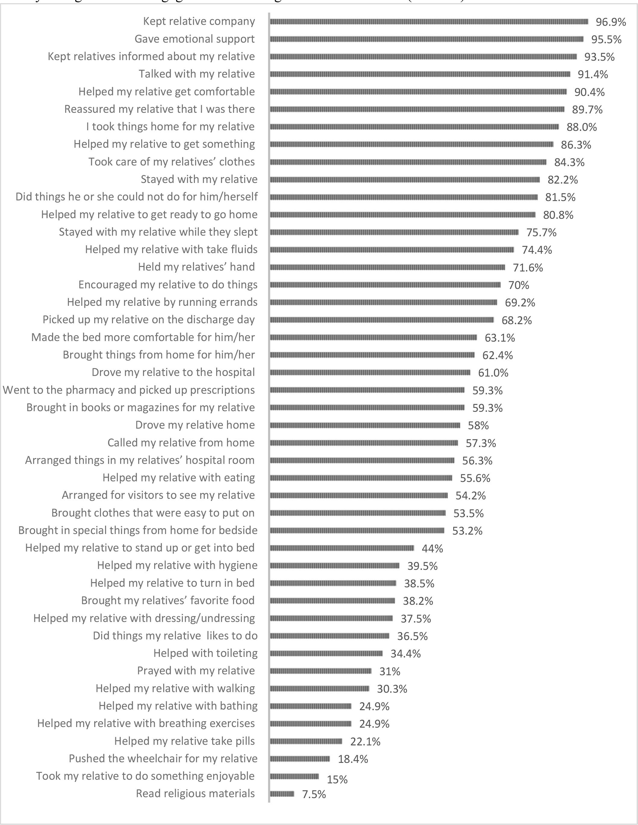 "Family Caregivers who Engaged in ""Providing Care to the Patient"" (N = 293)"