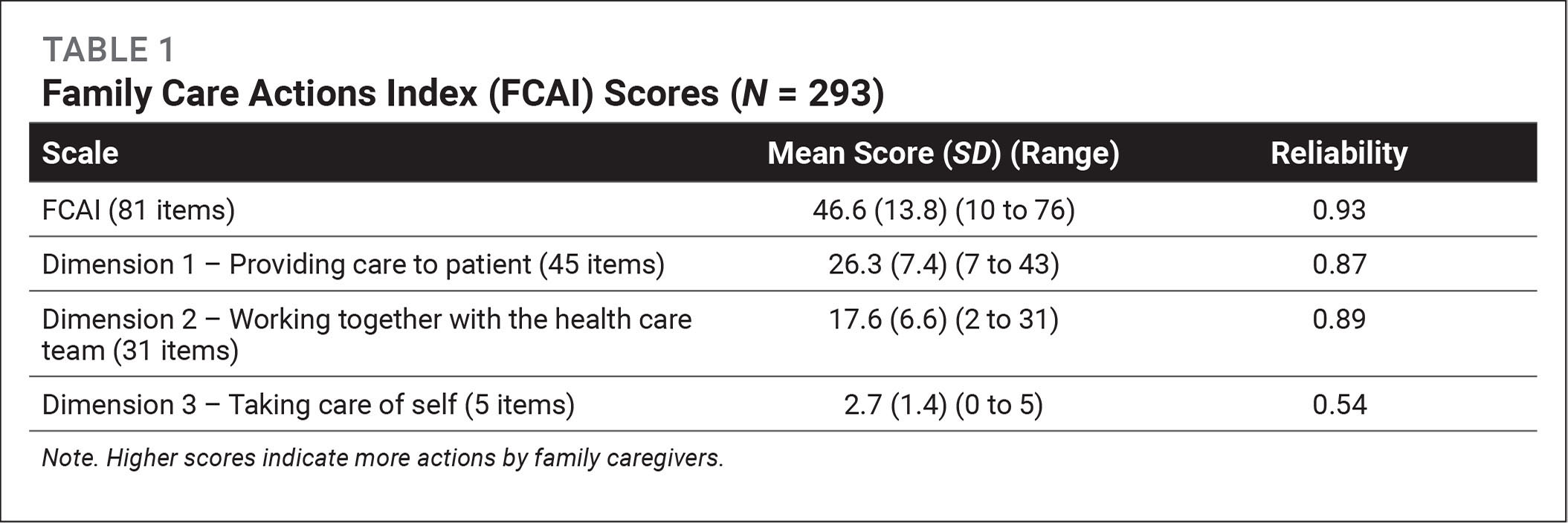 Family Care Actions Index (FCAI) Scores (N = 293)