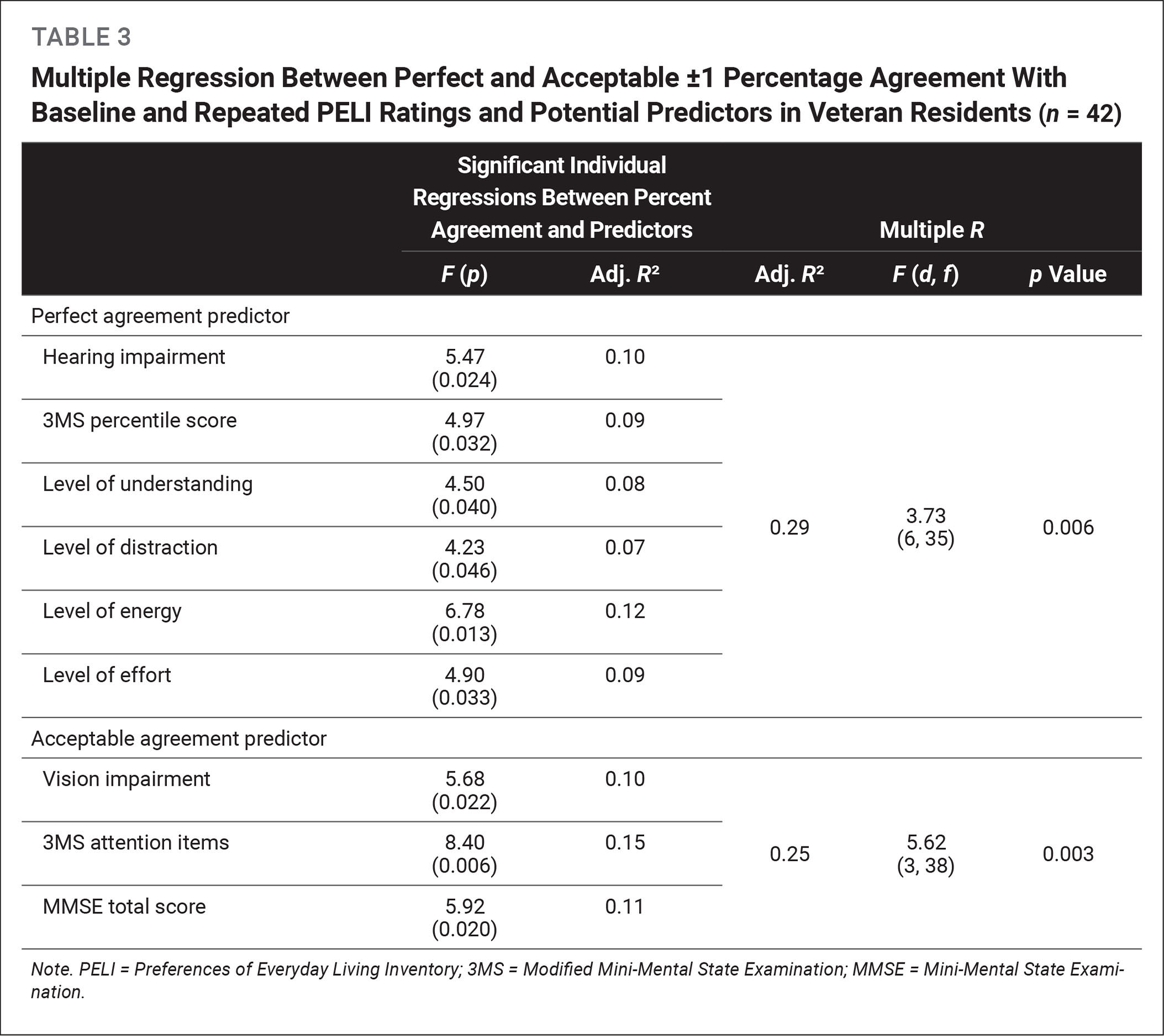 Multiple Regression Between Perfect and Acceptable ±1 Percentage Agreement With Baseline and Repeated PELI Ratings and Potential Predictors in Veteran Residents (n = 42)