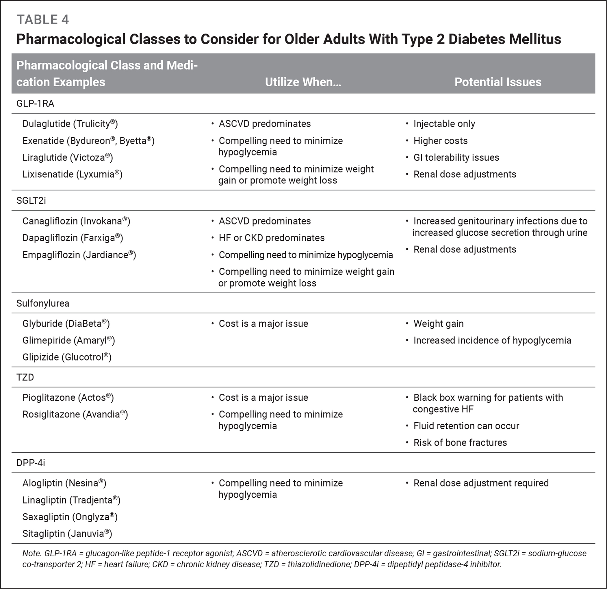 Pharmacological Classes to Consider for Older Adults With Type 2 Diabetes Mellitus