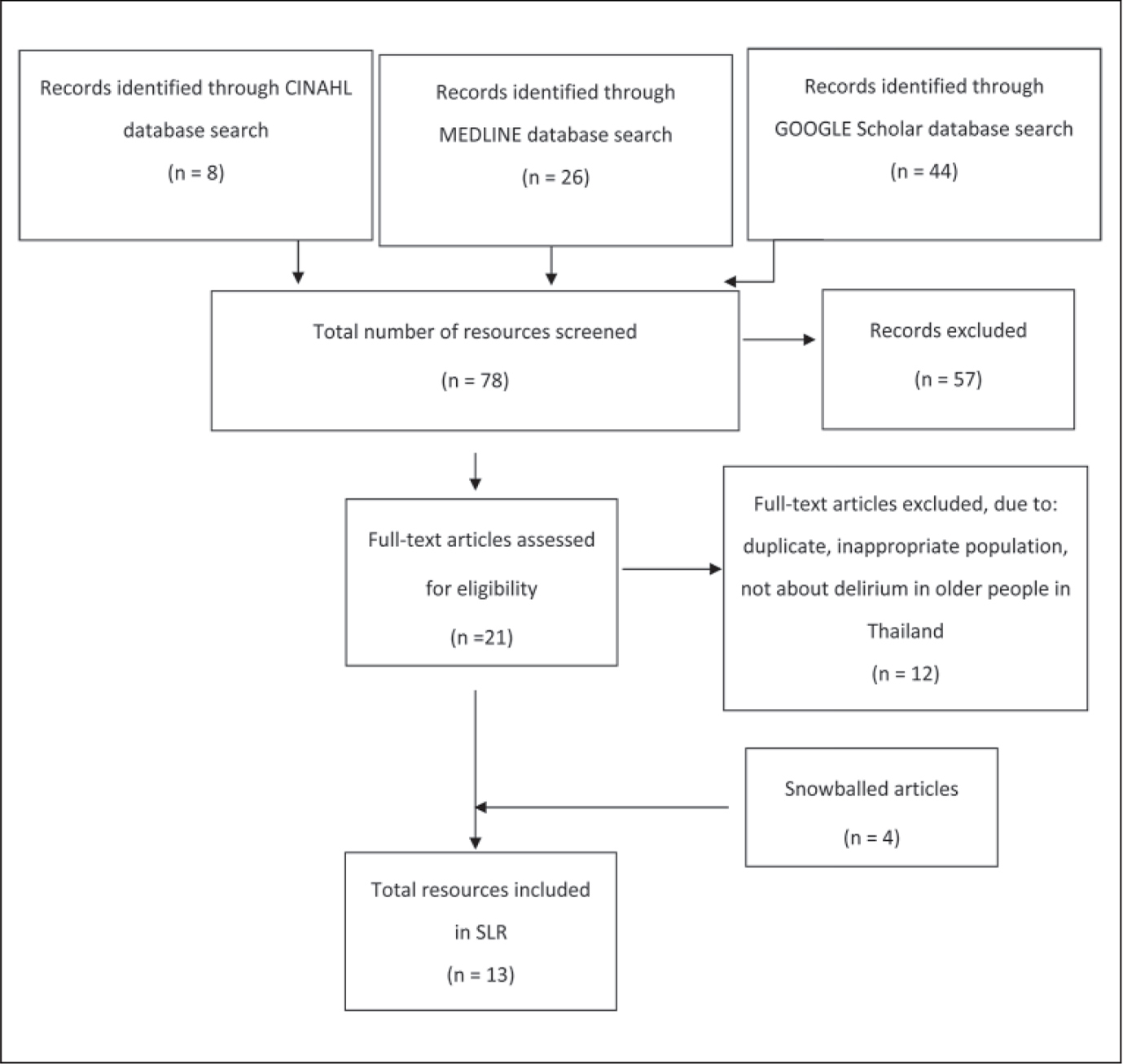 Flow diagram of study article selection.Note. SLR = systematic literature review.