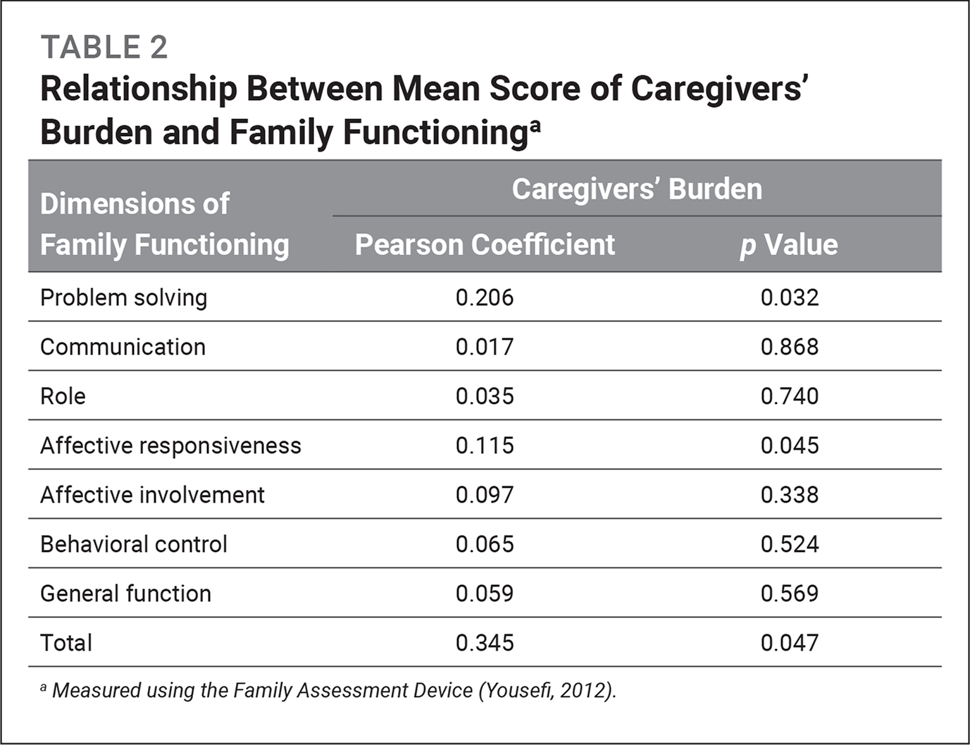 Relationship Between Mean Score of Caregivers' Burden and Family Functioninga