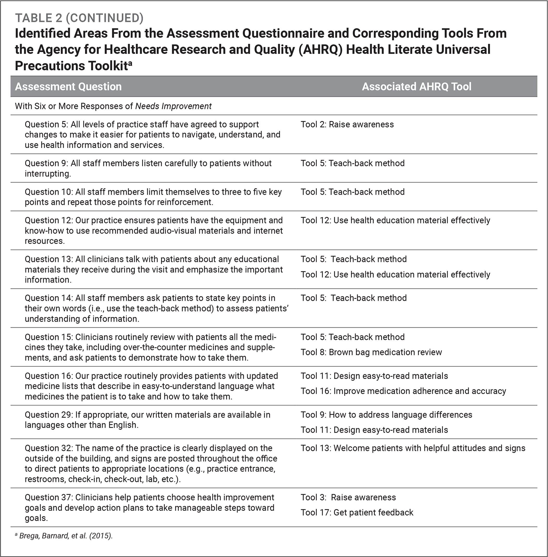 Identified Areas From the Assessment Questionnaire and Corresponding Tools From the Agency for Healthcare Research and Quality (AHRQ) Health Literate Universal Precautions Toolkita
