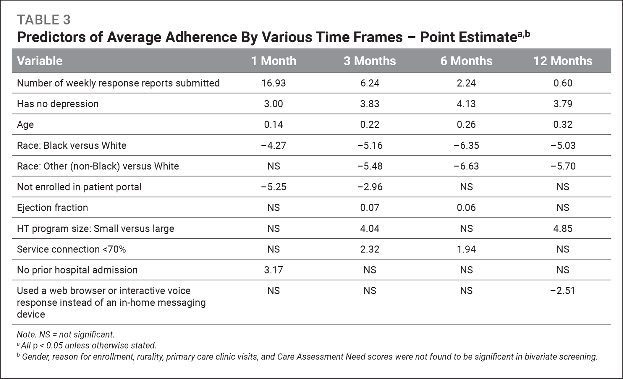 Predictors of Average Adherence By Various Time Frames – Point Estimatea,b