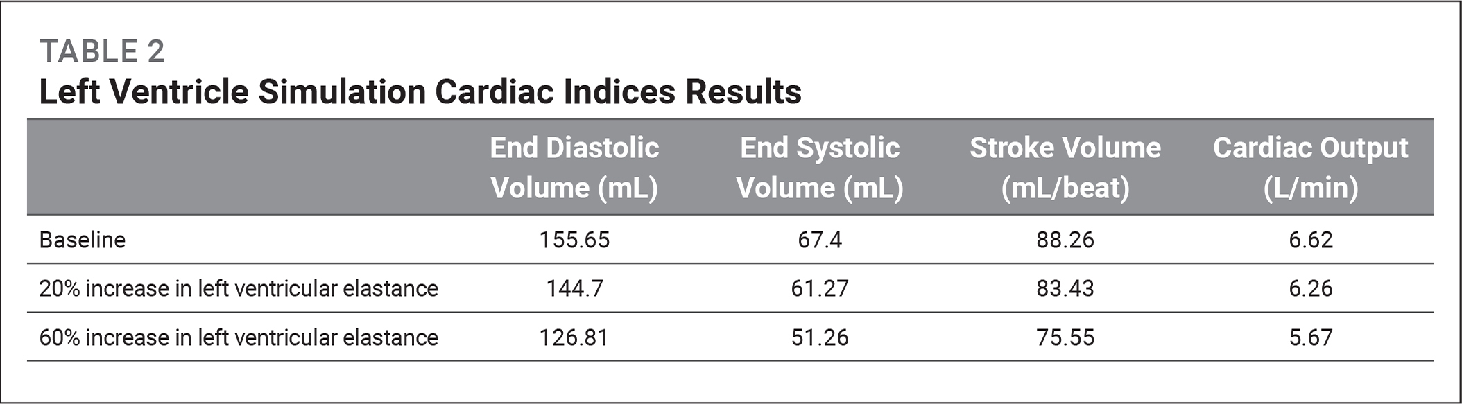 Left Ventricle Simulation Cardiac Indices Results
