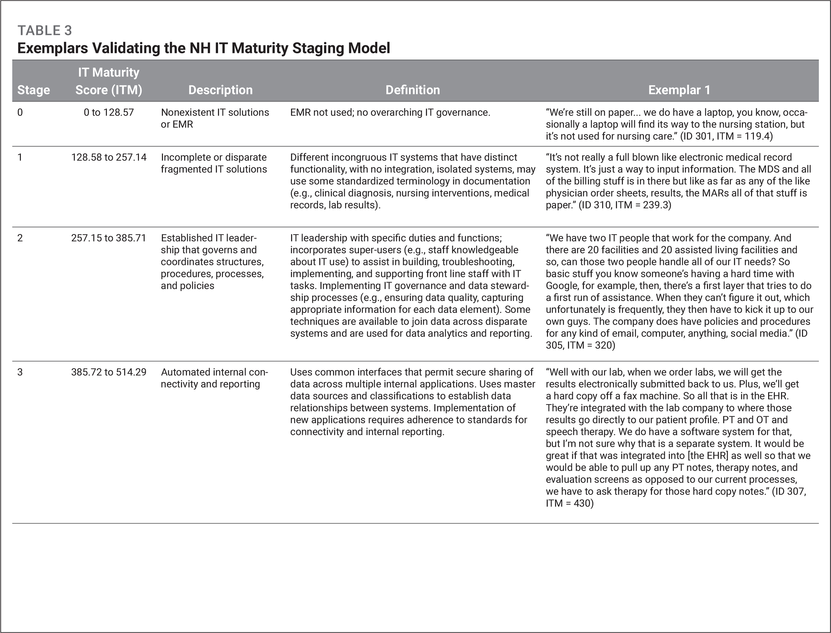 Exemplars Validating the NH IT Maturity Staging Model