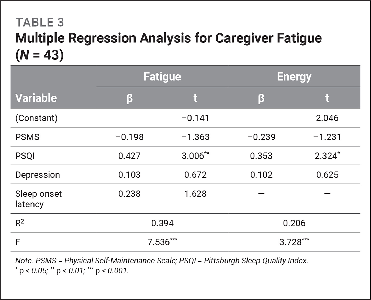 Multiple Regression Analysis for Caregiver Fatigue (N = 43)