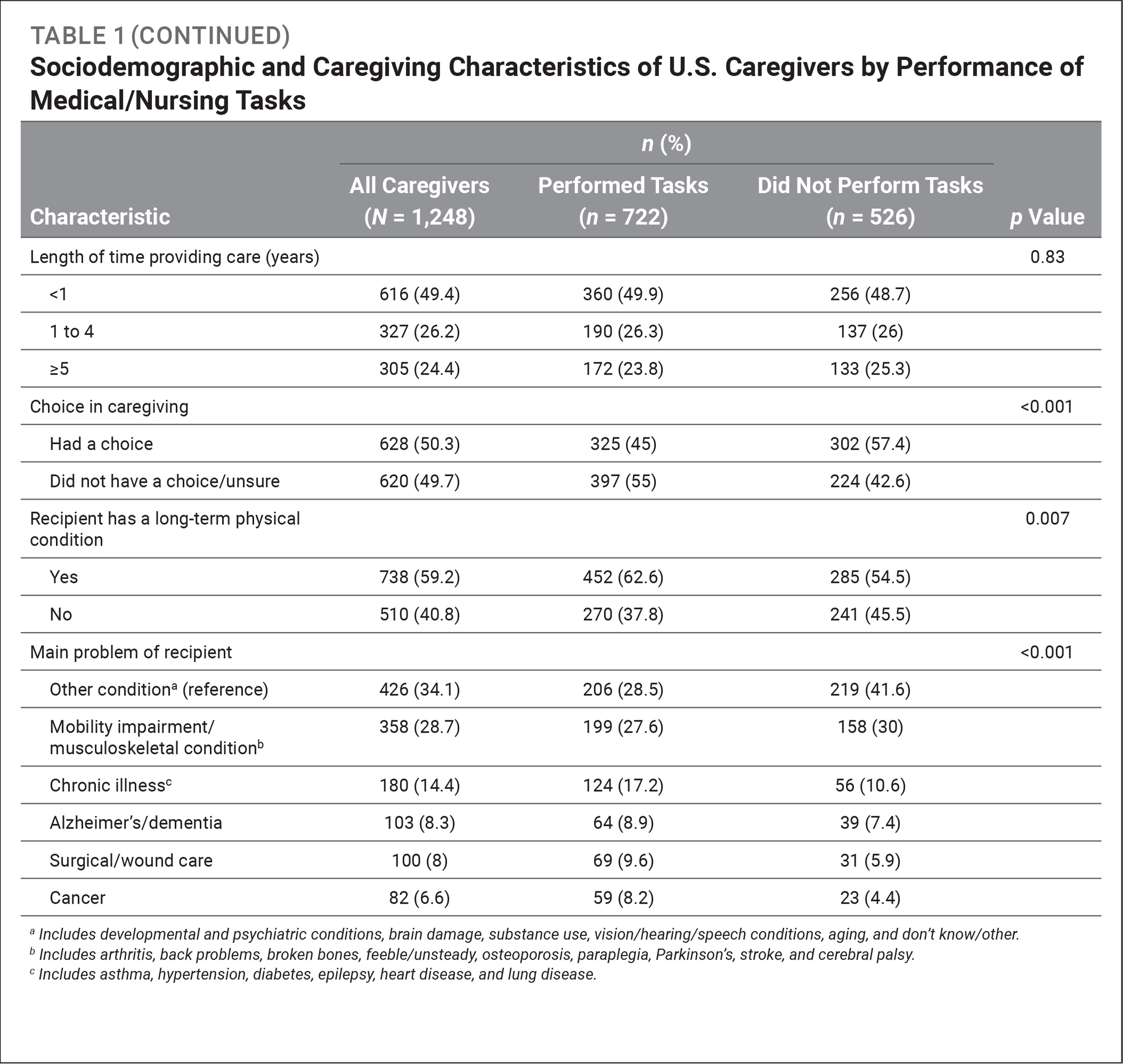 Sociodemographic and Caregiving Characteristics of U.S. Caregivers by Performance of Medical/Nursing Tasks