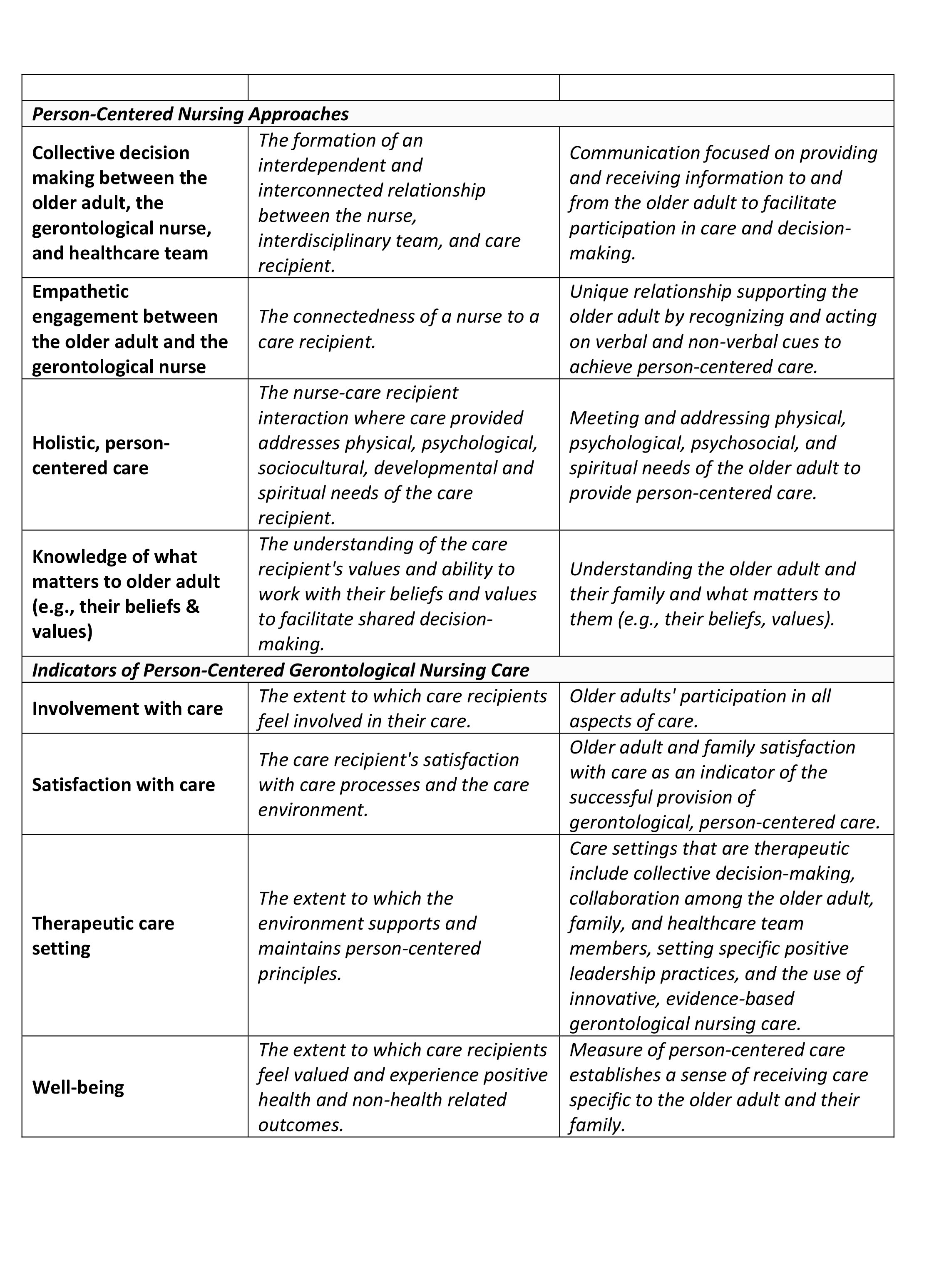 Adapted Definitions of the Person-Centered Nursing Framework Concepts for Gerontological Nurses