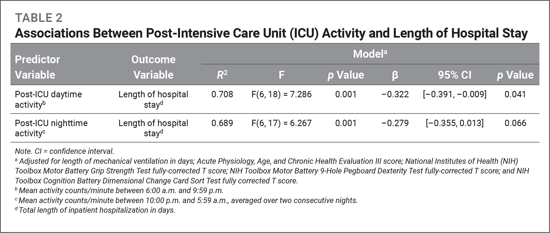 Associations Between Post-Intensive Care Unit (ICU) Activity and Length of Hospital Stay