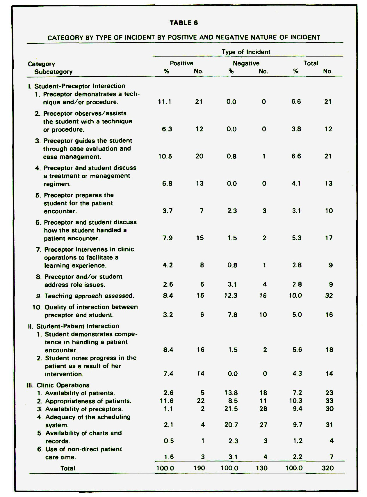 TABLE 6CATEGORY BY TYPE OF INCIDENT BY POSITIVE AND NEGATIVE NATURE OF INCIDENT