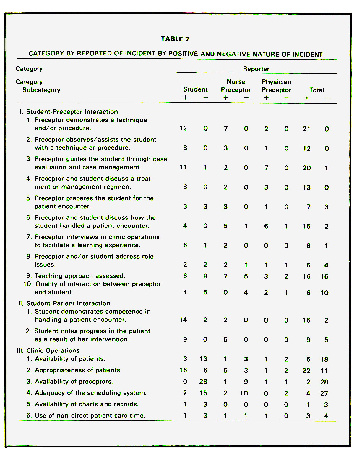 TABLE 7CATEGORY BY REPORTED OF INCIDENT BY POSITIVE AND NEGATIVE NATURE OF INCIDENT