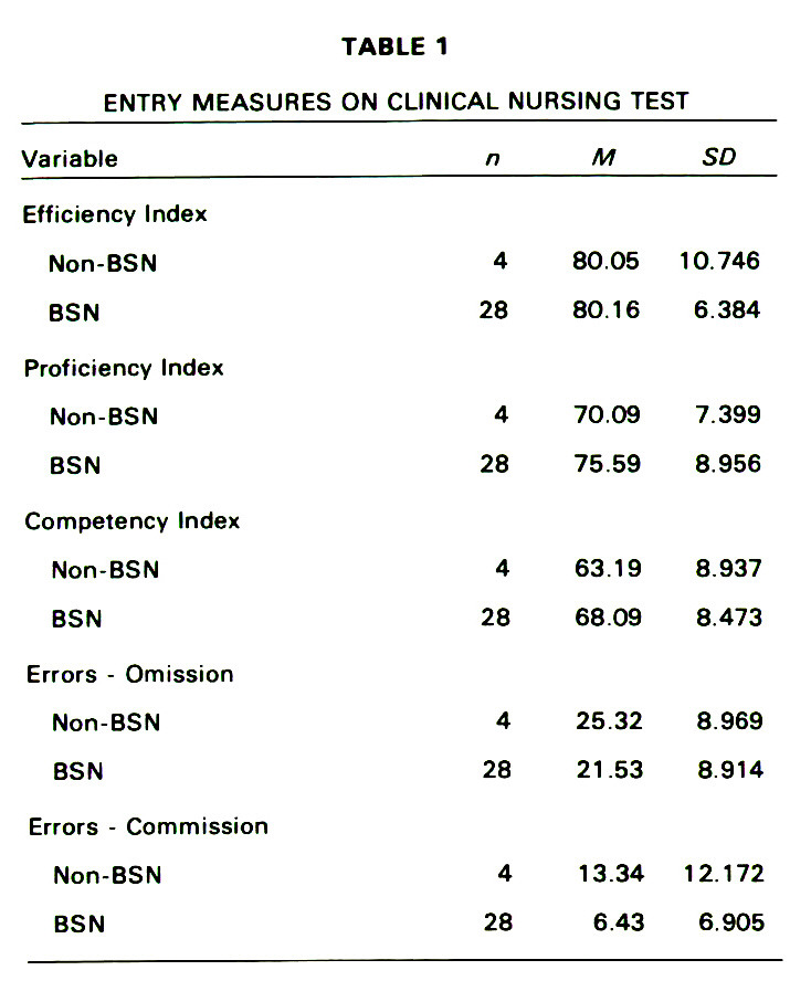 TABLE 1ENTRY MEASURES ON CLINICAL NURSING TEST