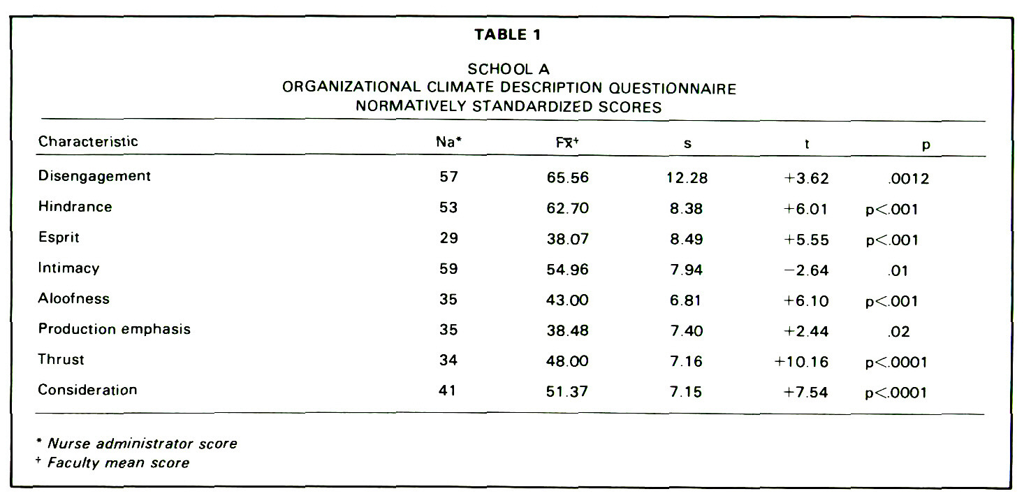 TABLE 1SCHOOL AORGANIZATIONAL CLIMATE DESCRIPTION QUESTIONNAIRE NORMATIVELY STANDARDIZED SCORES