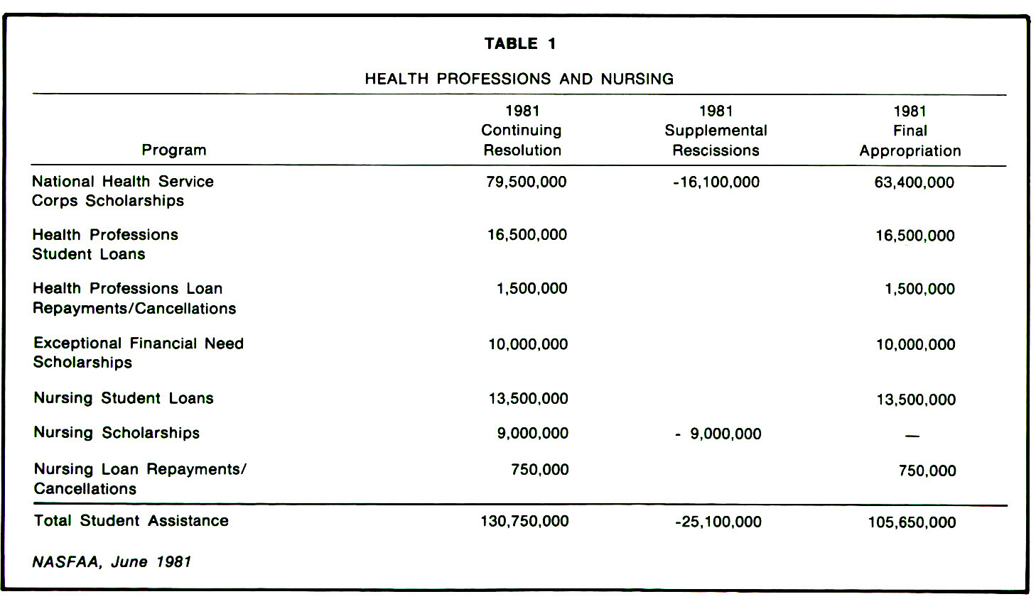 TABLE 1HEALTH PROFESSIONS AND NURSING