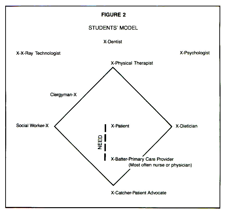 FIGURE 2STUDENTS' MODEL