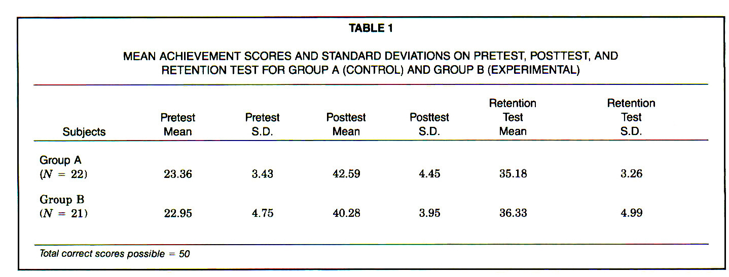 TABLE 1MEAN ACHIEVEMENT SCORES AND STANDARD DEVIATIONS ON PRETEST, POSTTEST, AND RETENTION TEST FOR GROUP A (CONTROL) AND GROUP B (EXPERIMENTAL)