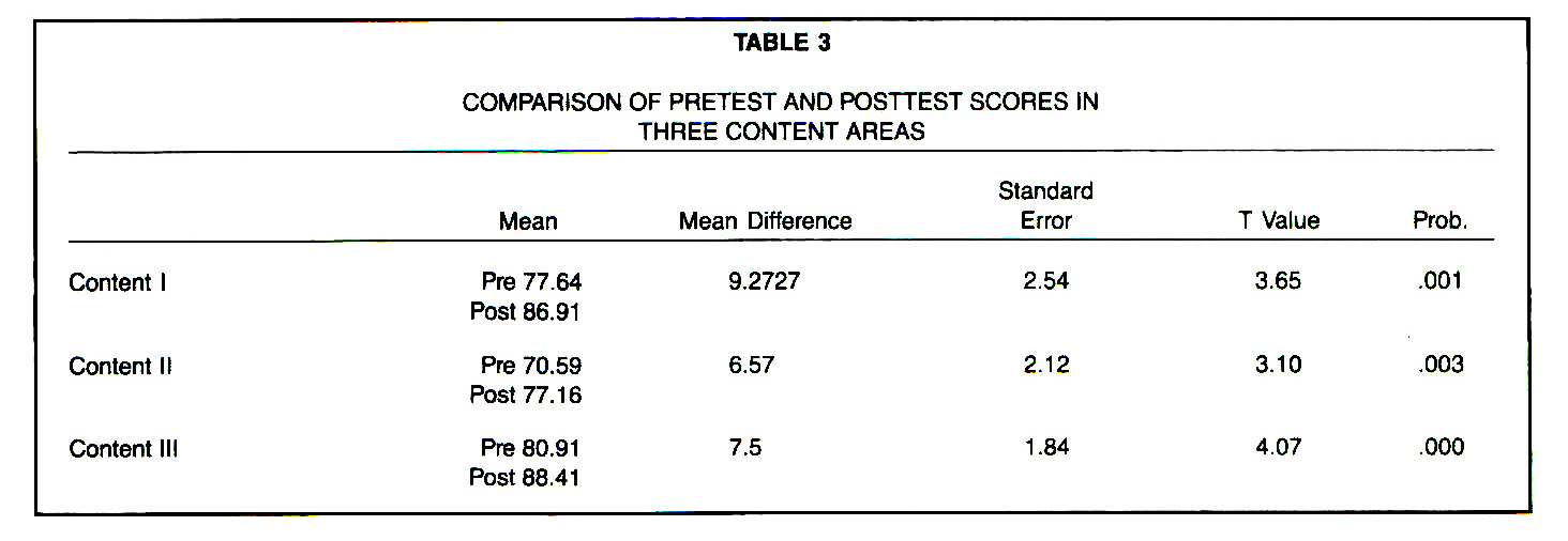TABLE 3COMPARISON OF PRETEST AND POSTTEST SCORES IN THREE CONTENT AREAS