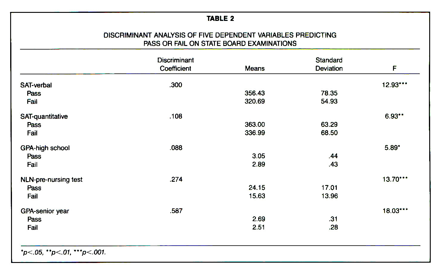 TABLE 2DISCRIMINANT ANALYSIS OF FIVE DEPENDENT VARIABLES PREDICTING PASS OR FAIL ON STATE BOARD EXAMINATIONS