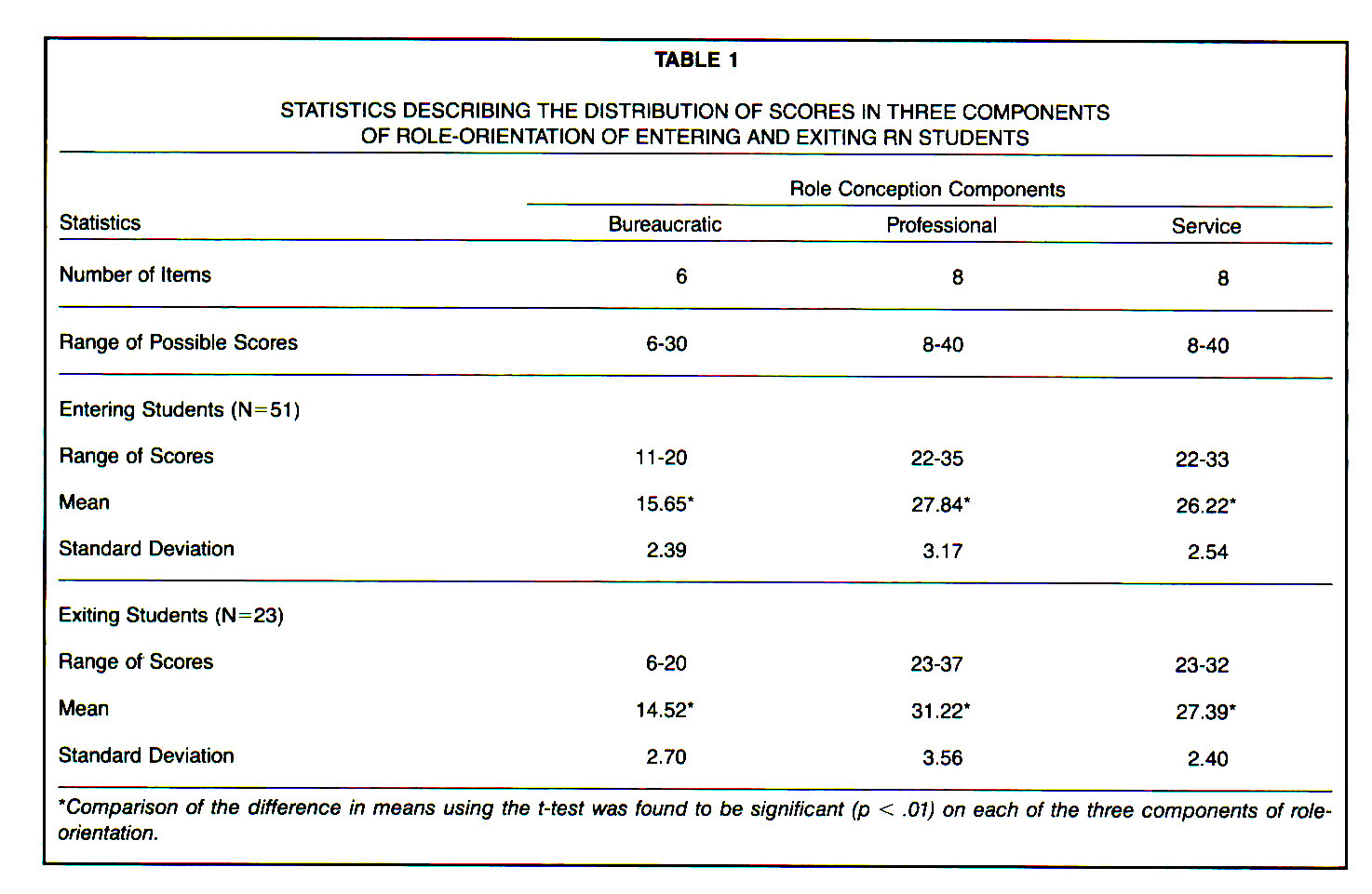 TABLE 1STATISTICS DESCRIBING THE DISTRIBUTION OF SCORES IN THREE COMPONENTS OF ROLE-ORIENTATION OF ENTERING AND EXITING RN STUDENTS